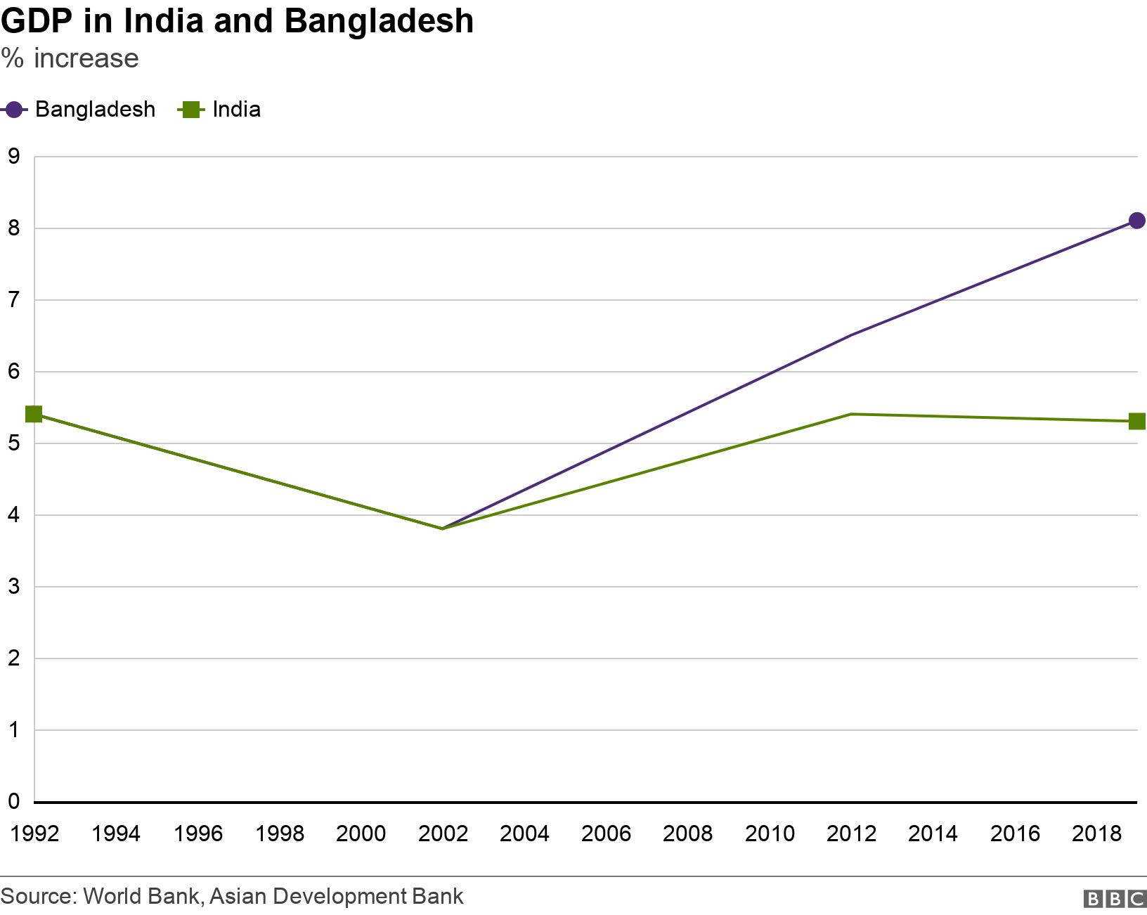 GDP in India and Bangladesh. % increase.  .