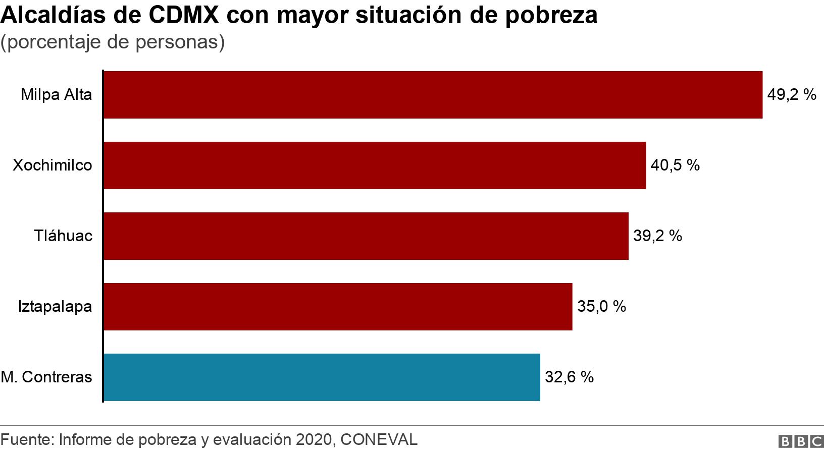 Alcaldías de CDMX con mayor situación de pobreza. (porcentaje de personas).  .