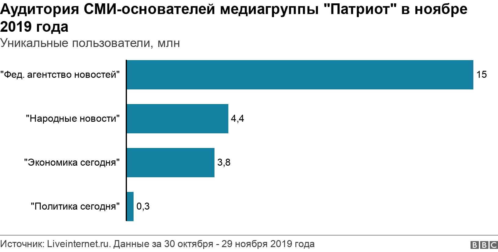 """Аудитория СМИ-основателей медиагруппы """"Патриот"""" в ноябре 2019 года. Уникальные пользователи, млн.  ."""