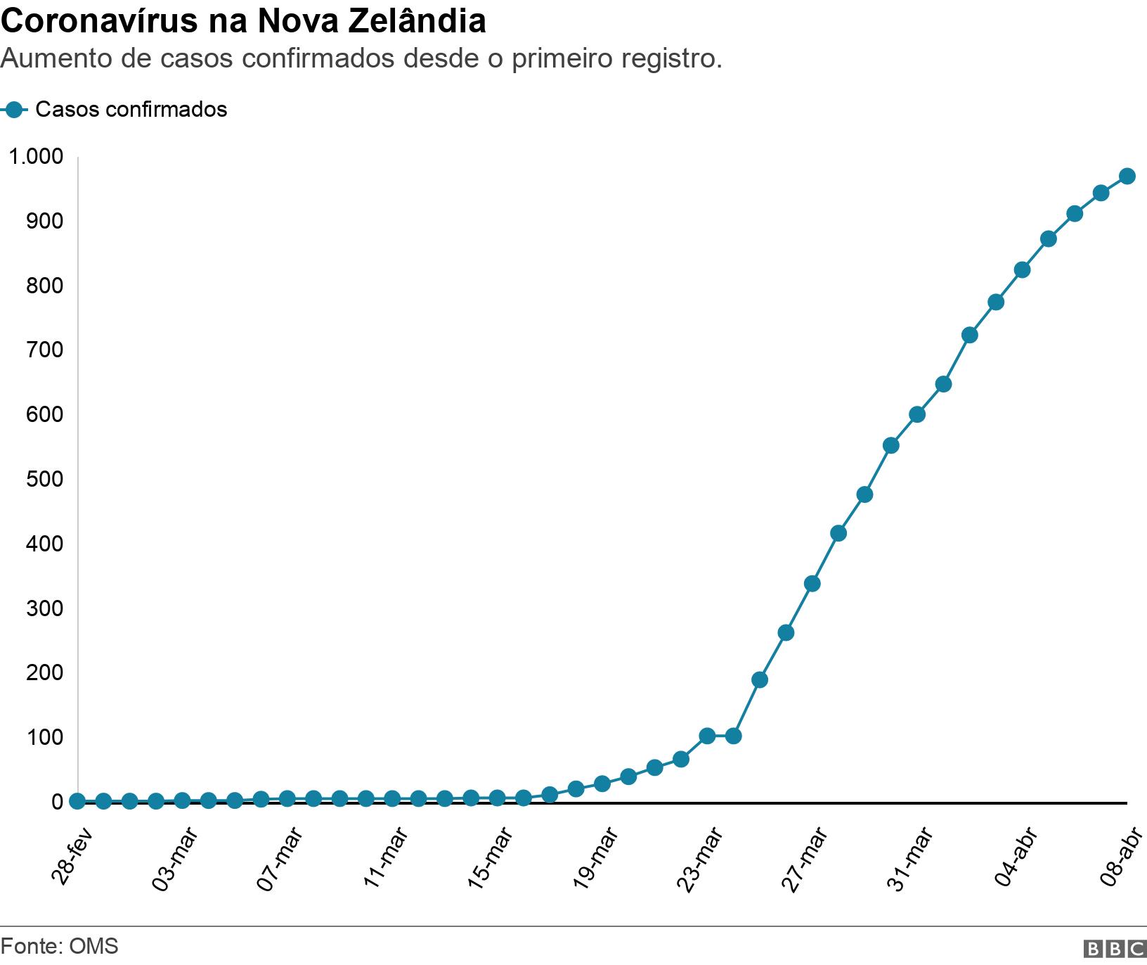 Coronavírus na Nova Zelândia. Aumento de casos confirmados desde o primeiro registro. .  .