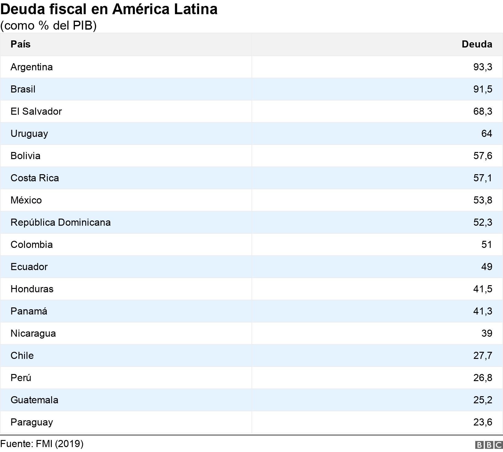 Deuda fiscal en América Latina. (como % del PIB).  .