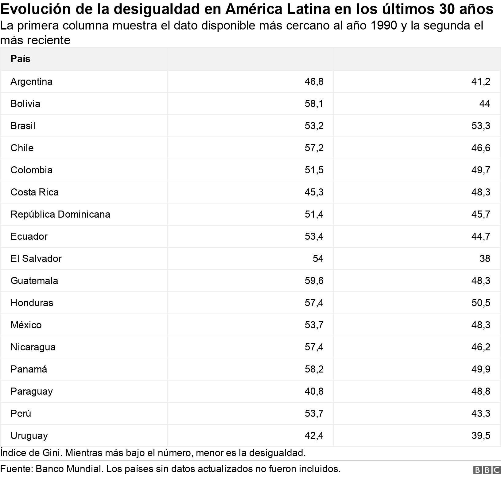 Evolución de la desigualdad en América Latina en los últimos 30 años. La primera columna muestra el dato disponible más cercano al año 1990 y la segunda el más reciente.  Índice de Gini. Mientras más bajo el número, menor es la desigualdad..
