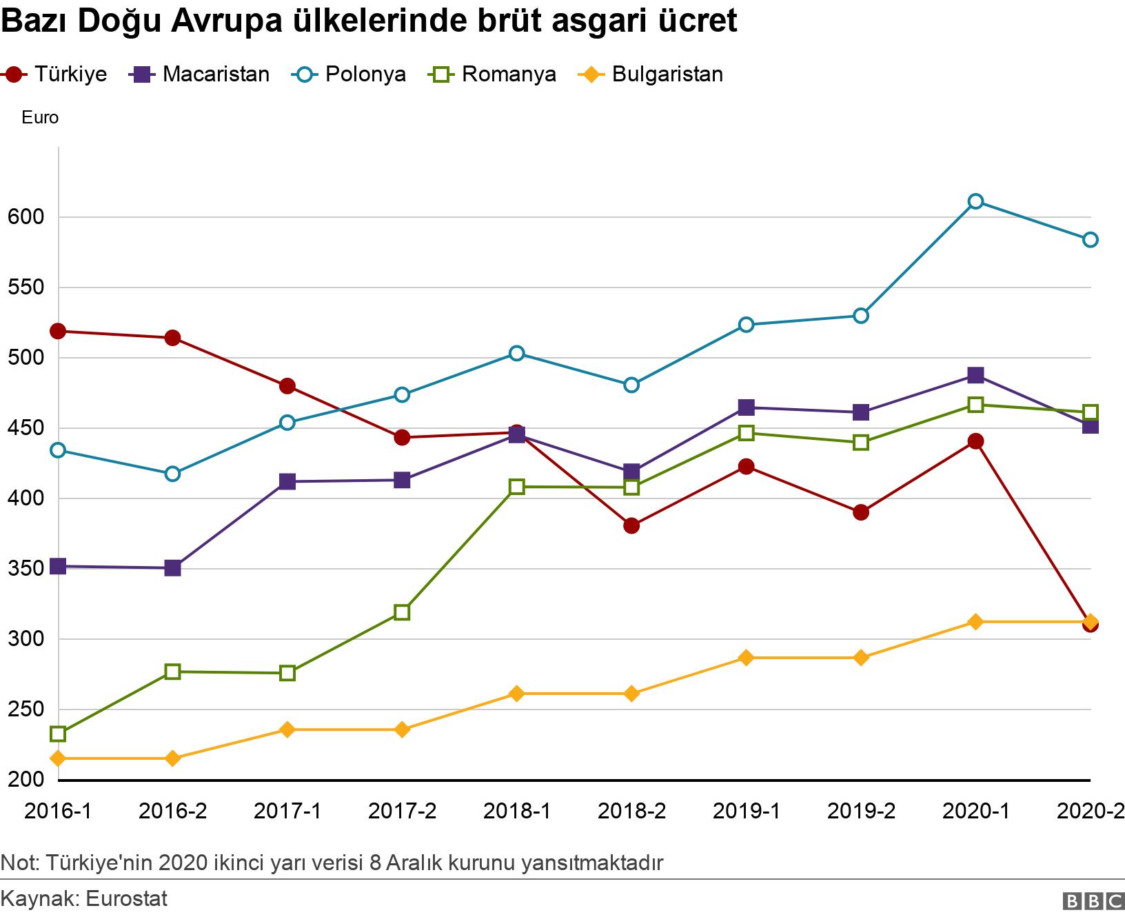 Bazı Doğu Avrupa ülkelerinde brüt asgari ücret. .  Not: Türkiye'nin 2020 ikinci yarı verisi 8 Aralık kurunu yansıtmaktadır.