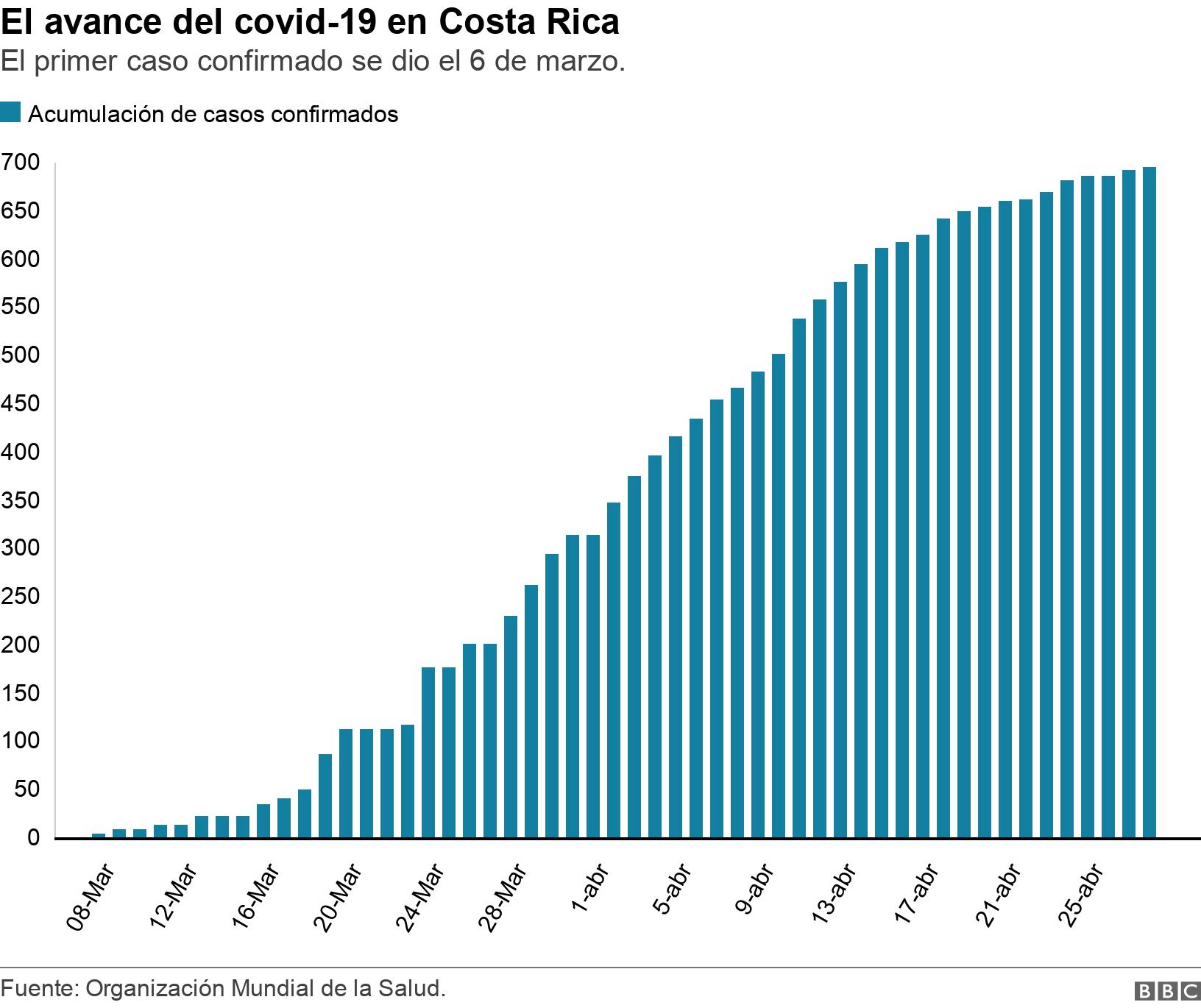 El avance del covid-19 en Costa Rica. El primer caso confirmado se dio el 6 de marzo..  .