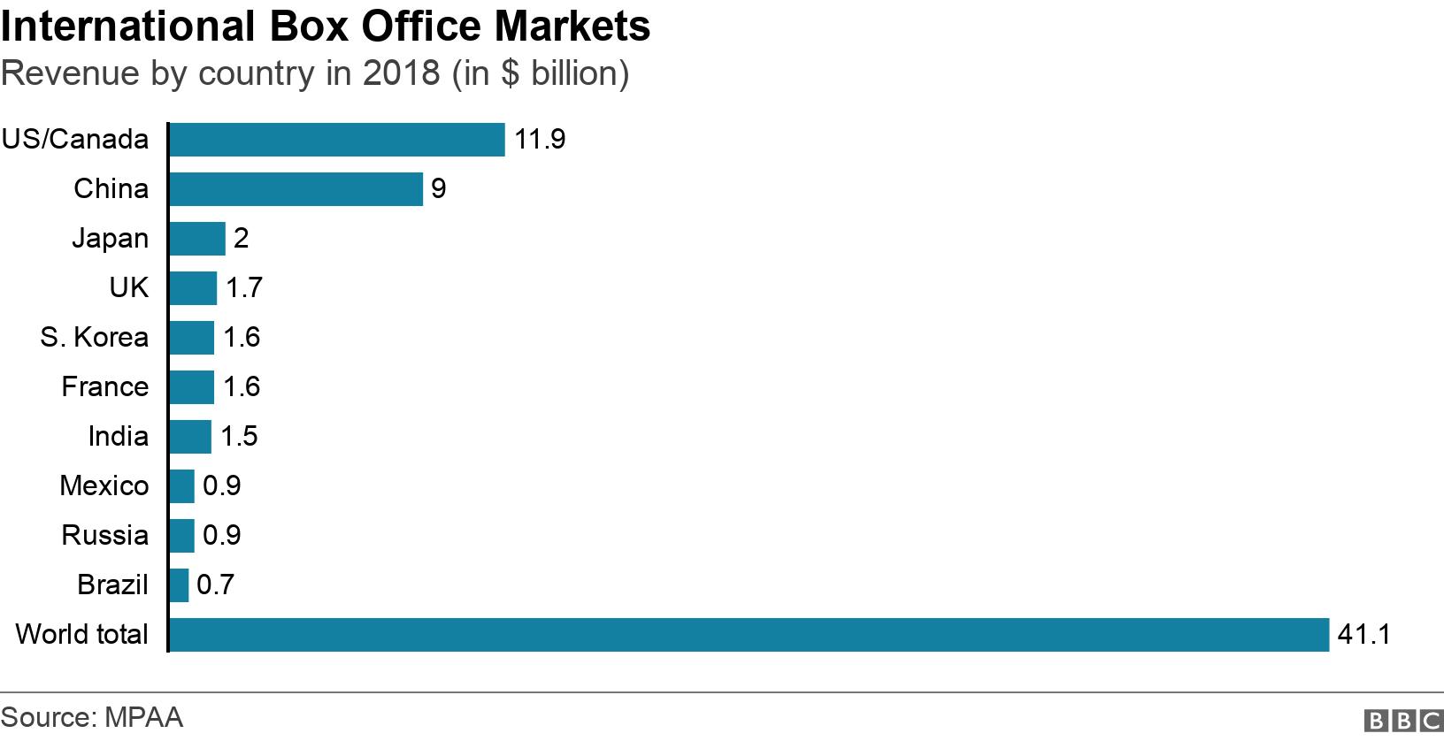 International Box Office Markets. Revenue by country in 2018  (in $ billion). Box office revenue in the world's biggest cinema markets in 2018 .
