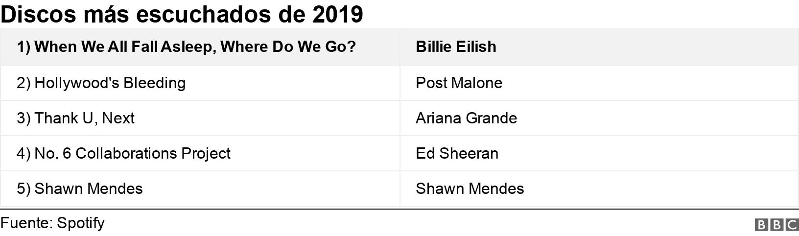 Discos más escuchados de 2019. .  .