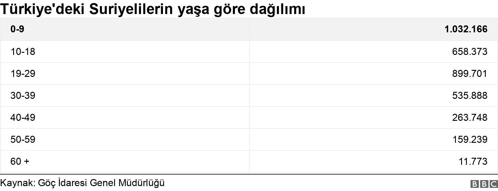 Türkiye'deki Suriyelilerin yaşa göre dağılımı. .  .