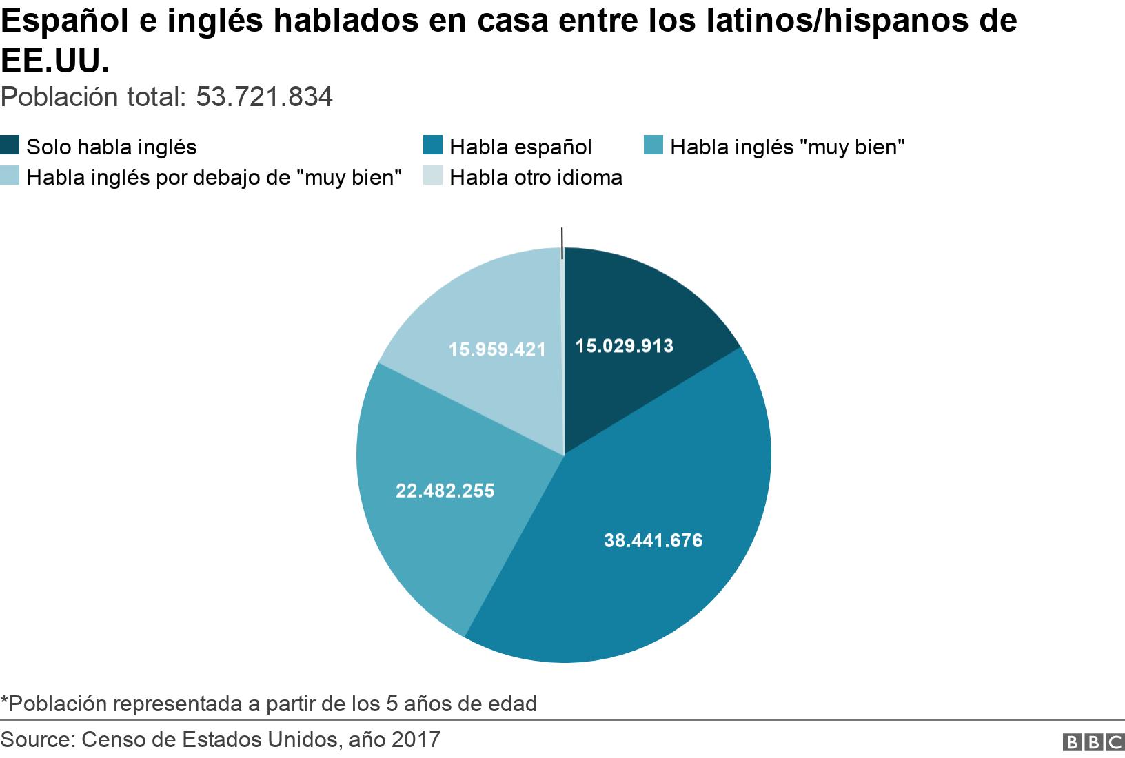 """Español e inglés hablados en casa entre los latinos/hispanos de EE.UU.. Población total: 53.721.834. Las estadísticas muestran que, de la población total de latinos/hispanos en EE.UU. (53 millones), 15 millones dijeron solamente hablar inglés en casa, mientras que 38 millones dijeron hablar español en casa. 22 millones dijeron hablar inglés """"muy bien"""" además de español, y casi 16 millones respondieron que hablan inglés por debajo de """"muy bien"""".  *Población representada a partir de los 5 años de edad."""
