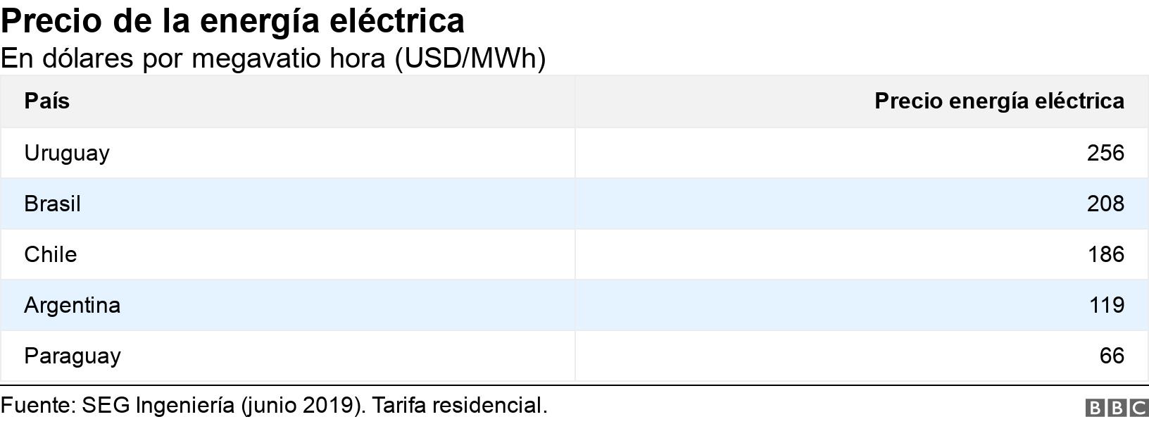 Precio de la energía eléctrica. En dólares por megavatio hora (USD/MWh).  .