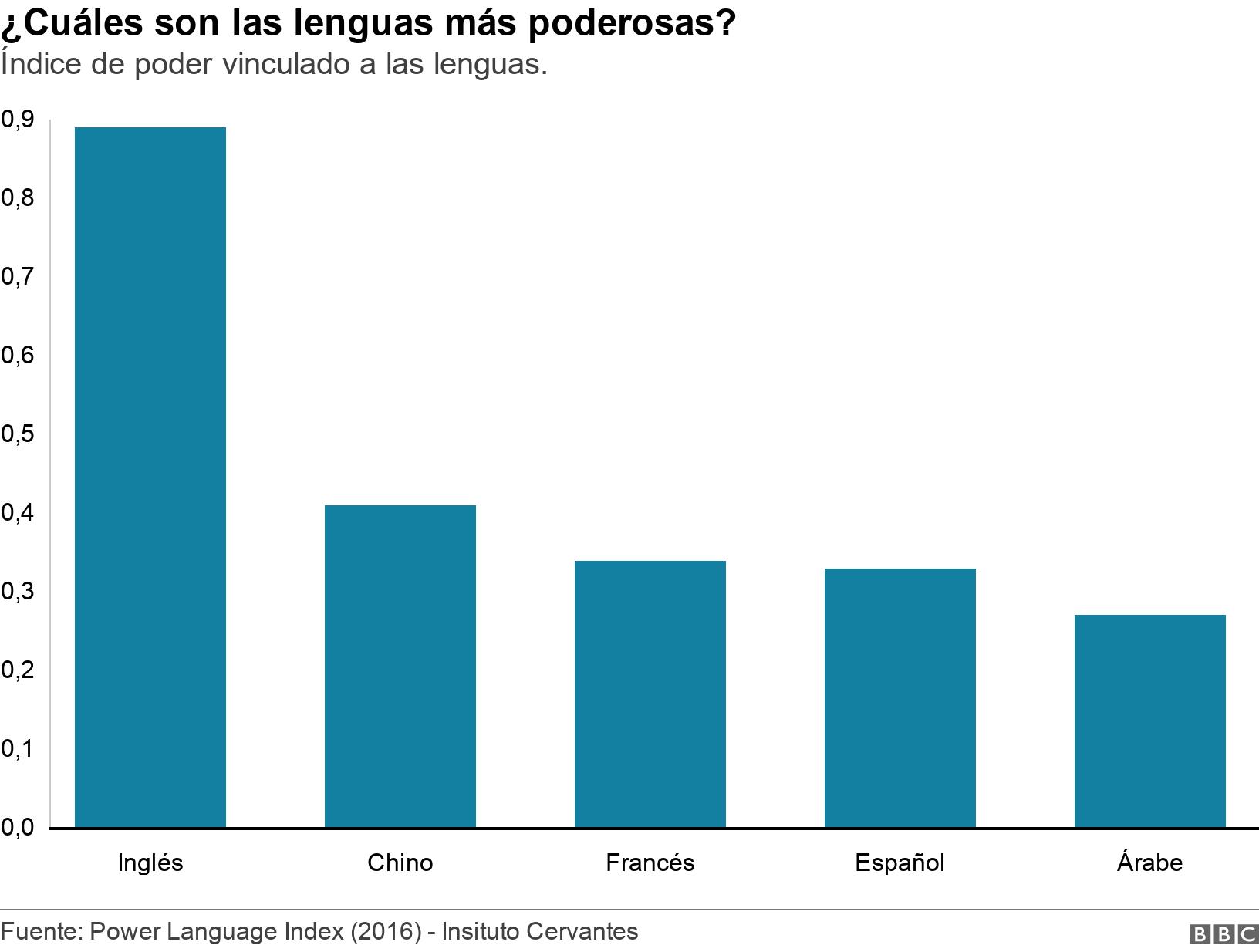 ¿Cuáles son las lenguas más poderosas?. Índice de poder vinculado a las lenguas.. El gráfico muestra el índice de poder vinculado a las lenguas.  .
