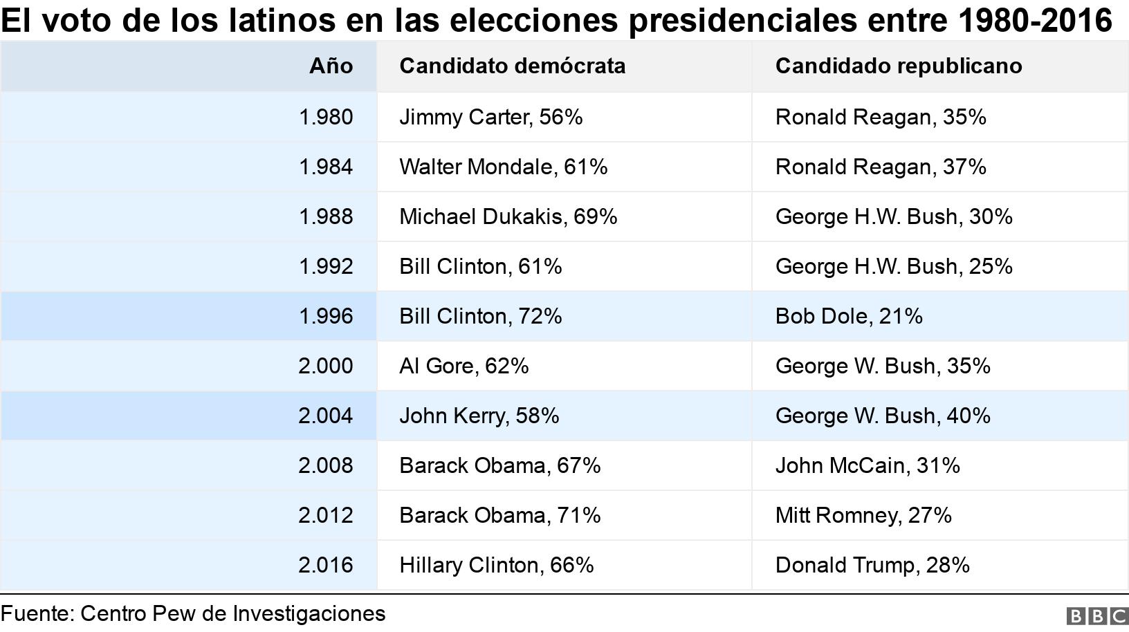 El voto de los latinos en las elecciones presidenciales entre 1980-2016. .  .