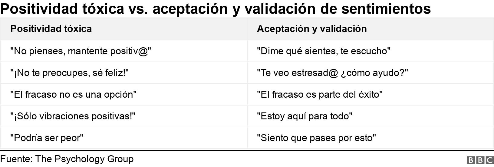 Positividad tóxica vs. aceptación y validación de sentimientos. .  .