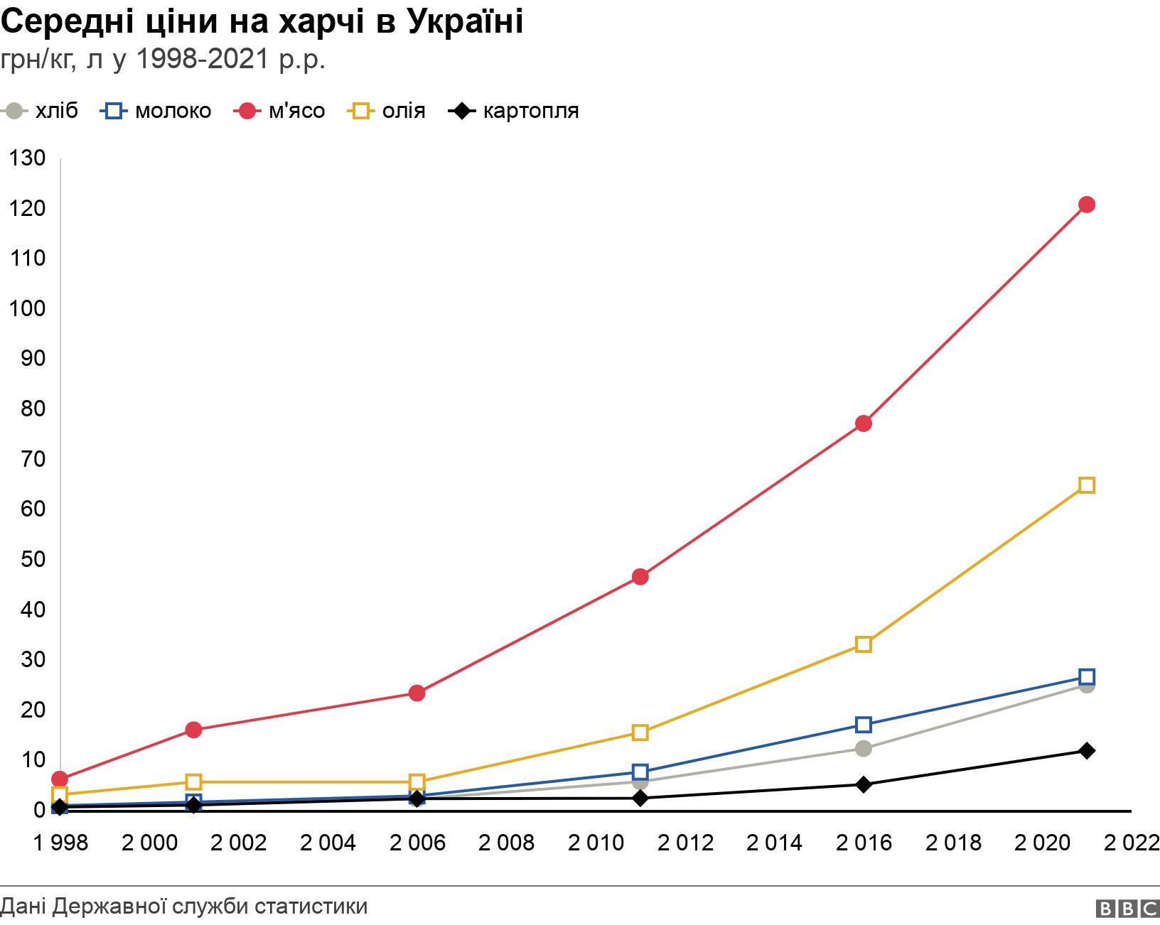 Середні ціни на харчі в Україні. грн/кг, л у 1998-2021 р.р.. середні ціни на хліб, молоко, м'ясо, олію та картоплю у 1998-2021 роках .