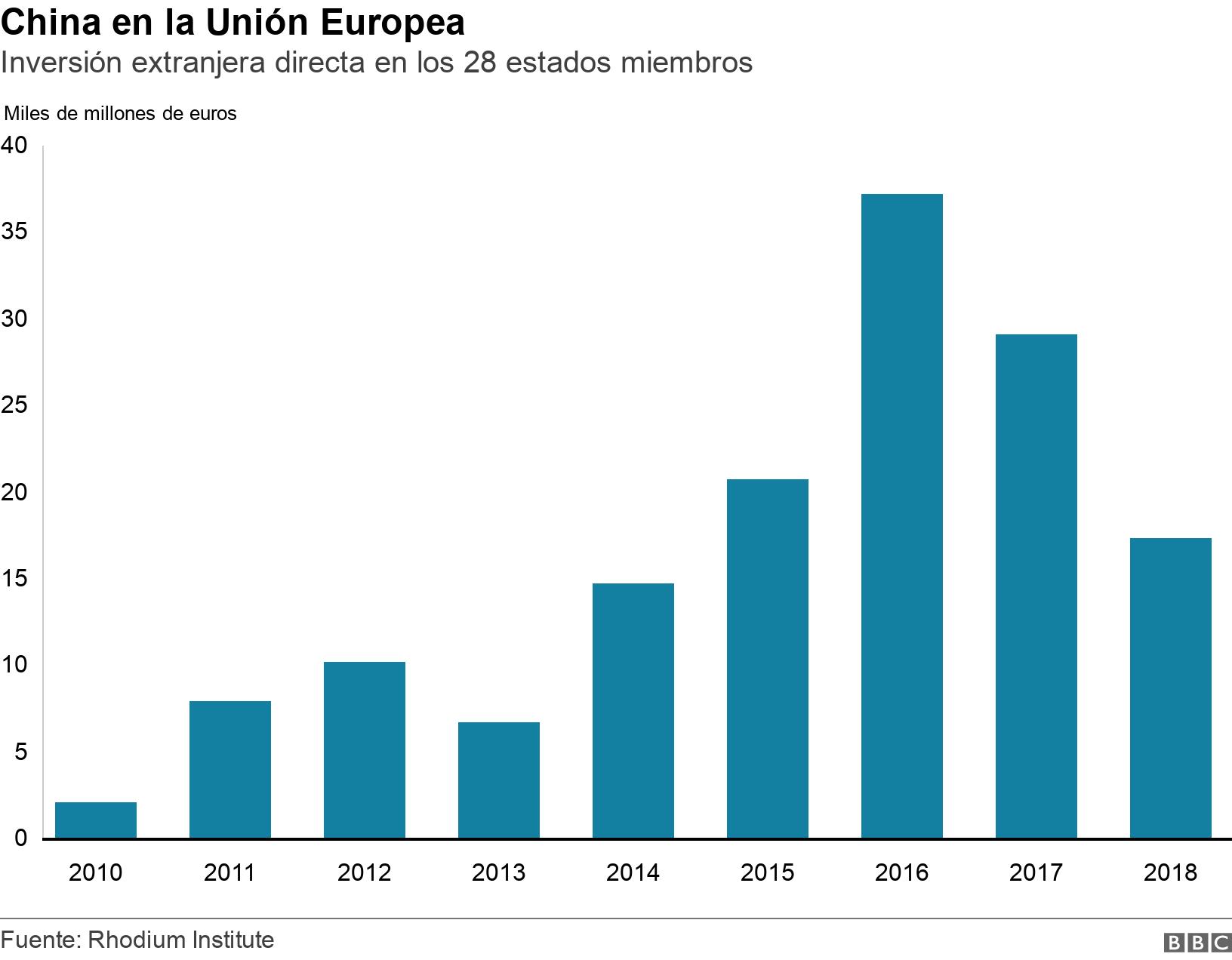 China en la Unión Europea. Inversión extranjera directa en los 28 estados miembros.  .