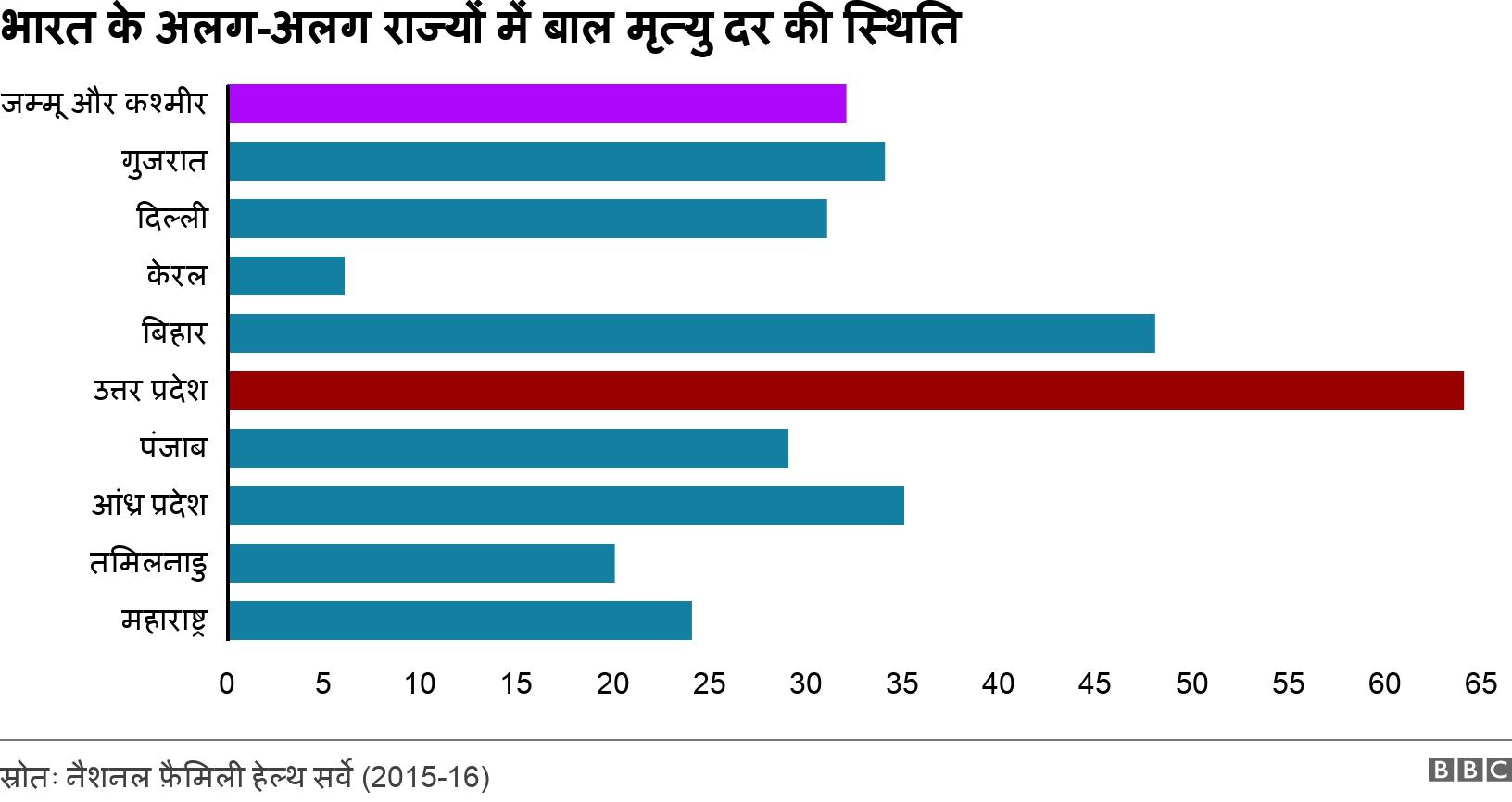 भारत के अलग-अलग राज्यों में बाल मृत्यु दर की स्थिति. .  .