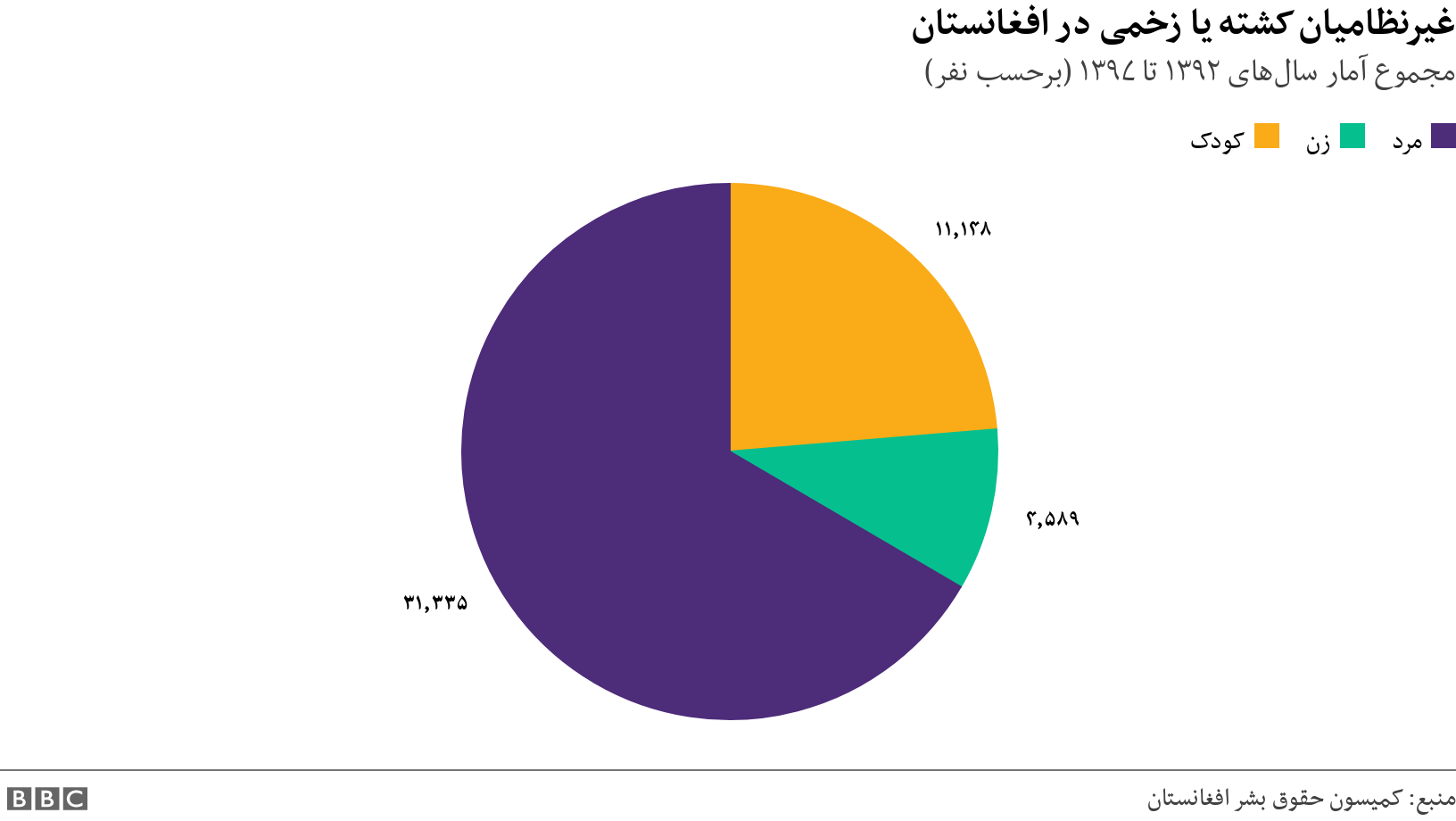 غیرنظامیان کشته یا زخمی در افغانستان. مجموع آمار سالهای ۱۳۹۲ تا ۱۳۹۷ (برحسب نفر).  .