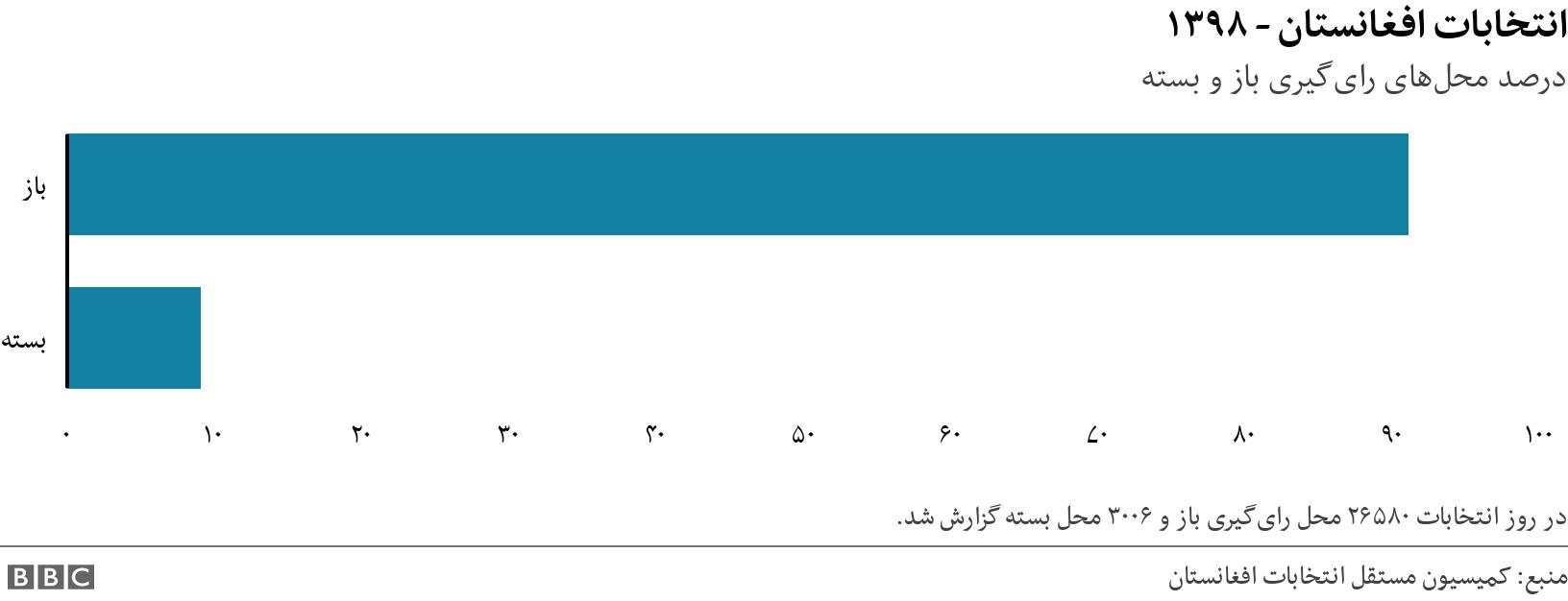 انتخابات افغانستان - ۱۳۹۸. درصد محلهای رایگیری باز و بسته. This pie chart is showing how many polling stations were open and hoe many remained closed on election day. در روز انتخابات ۲۶۵۸۰ محل رایگیری باز و ۳۰۰۶ محل بسته گزارش شد..