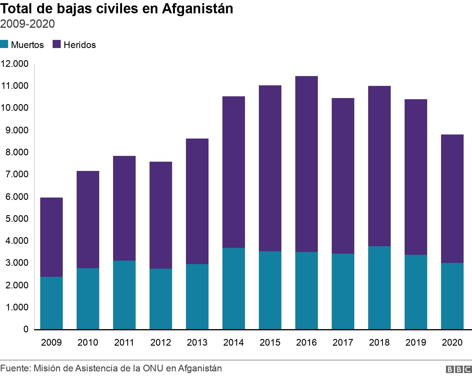 Total de bajas civiles en Afganistán. 2009-2020.  .