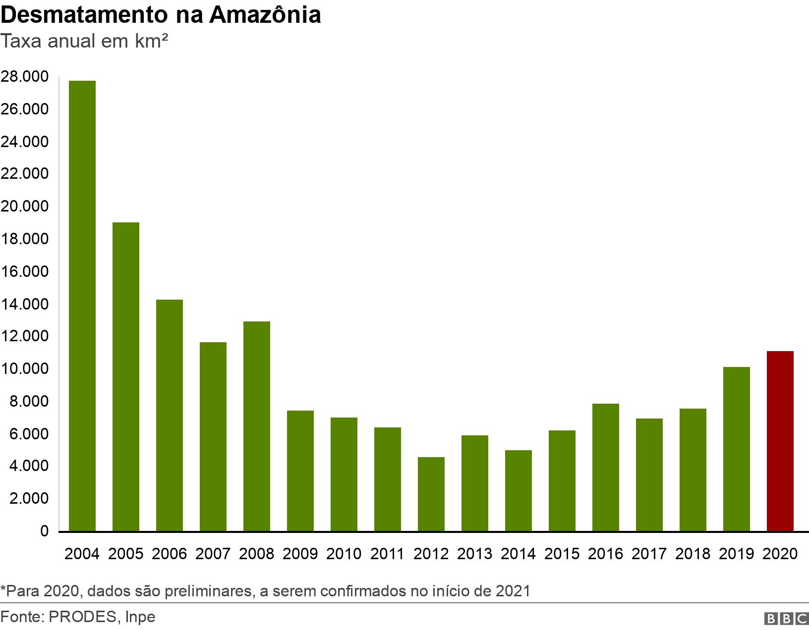 Desmatamento na Amazônia. Taxa anual em km².  *Para 2020, dados são preliminares, a serem confirmados no início de 2021.