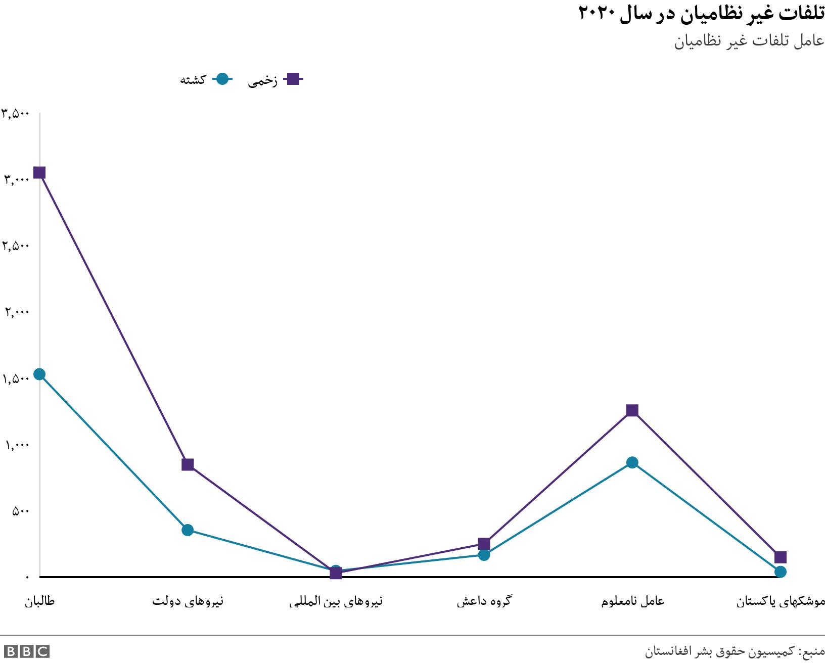 تلفات غیر نظامیان در سال ۲۰۲۰ . عامل تلفات غیر نظامیان.  .