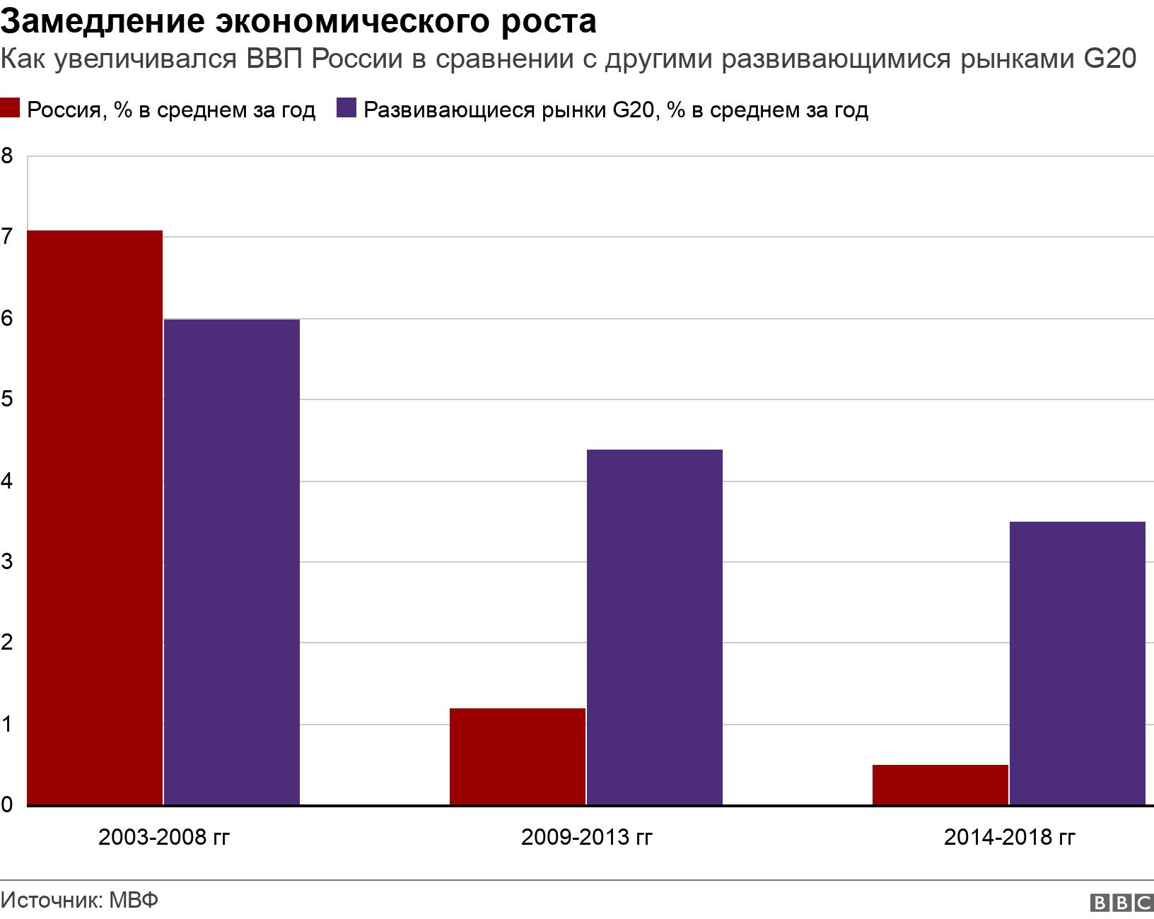 Замедление экономического роста . Как увеличивался ВВП России в сравнении с другими развивающимися рынками G20.  .