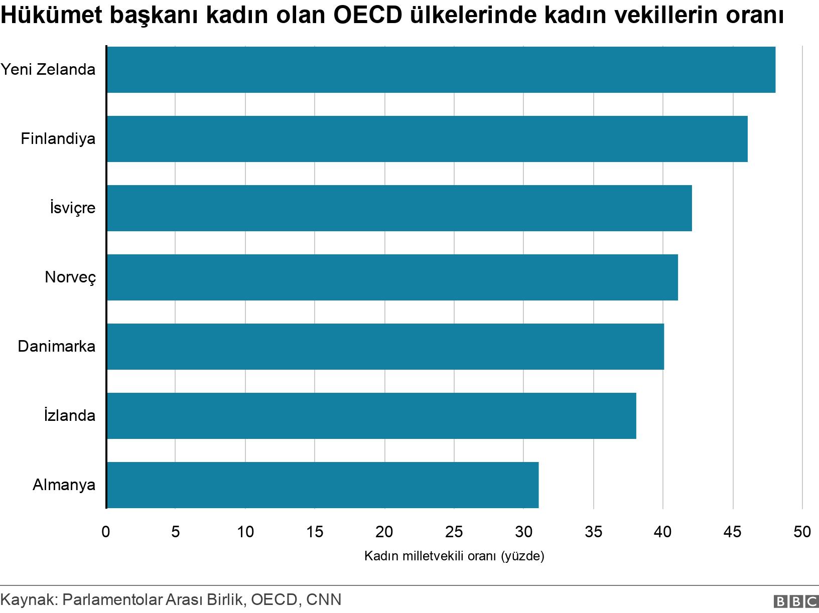 Hükümet başkanı kadın olan OECD ülkelerinde kadın vekillerin oranı. .  .