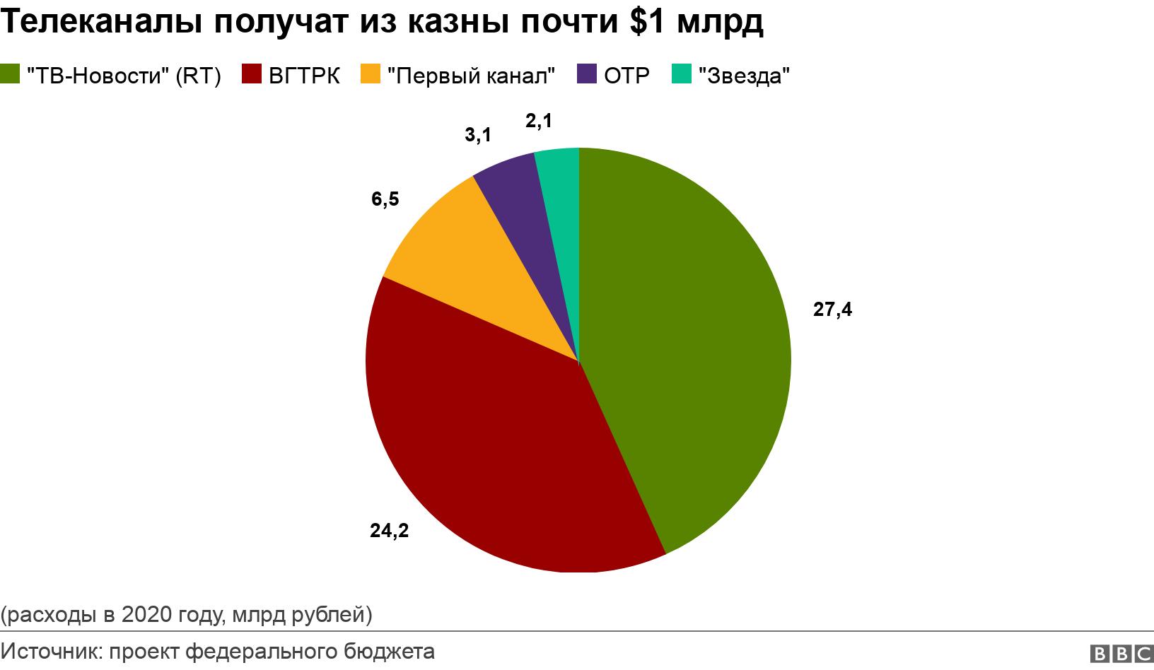 Телеканалы получат из казны почти $1 млрд. .  (расходы в 2020 году, млрд рублей).
