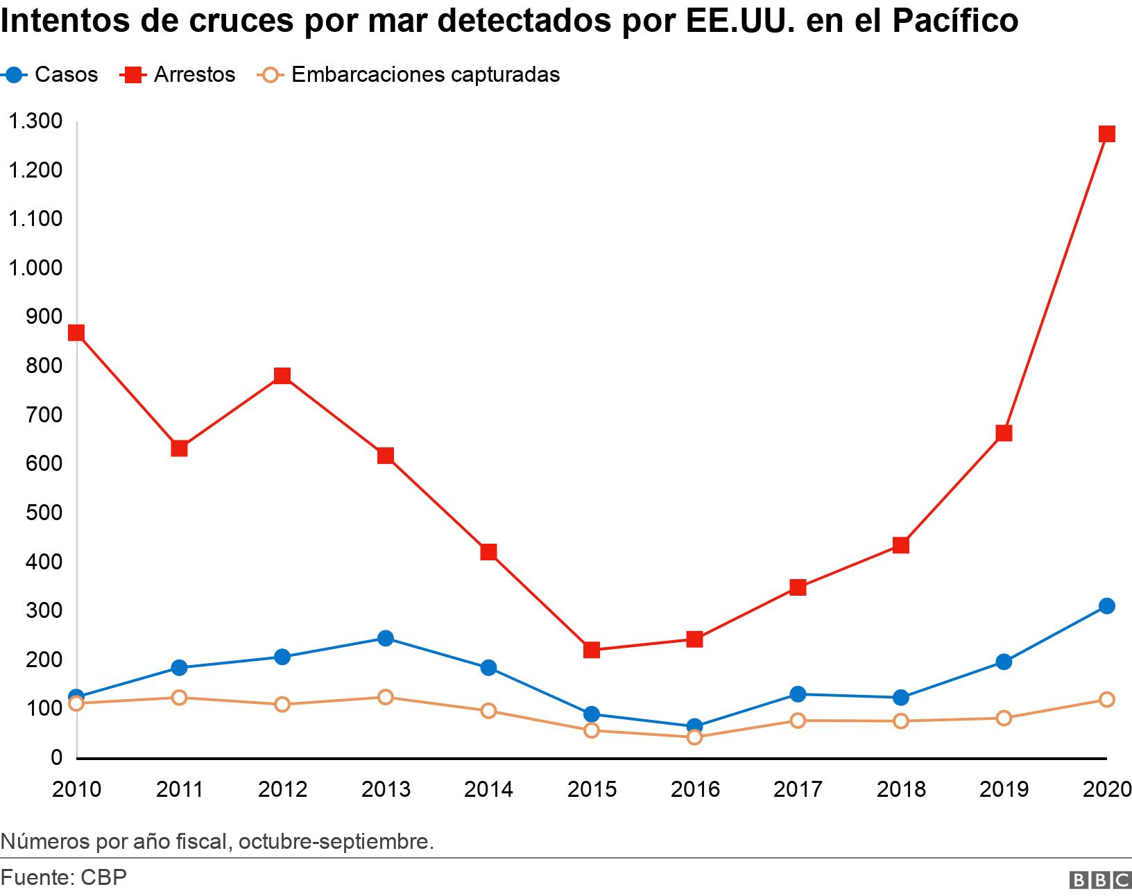 Intentos de cruces por mar detectados por EE.UU. en el Pacífico. .  Números por año fiscal, octubre-septiembre..