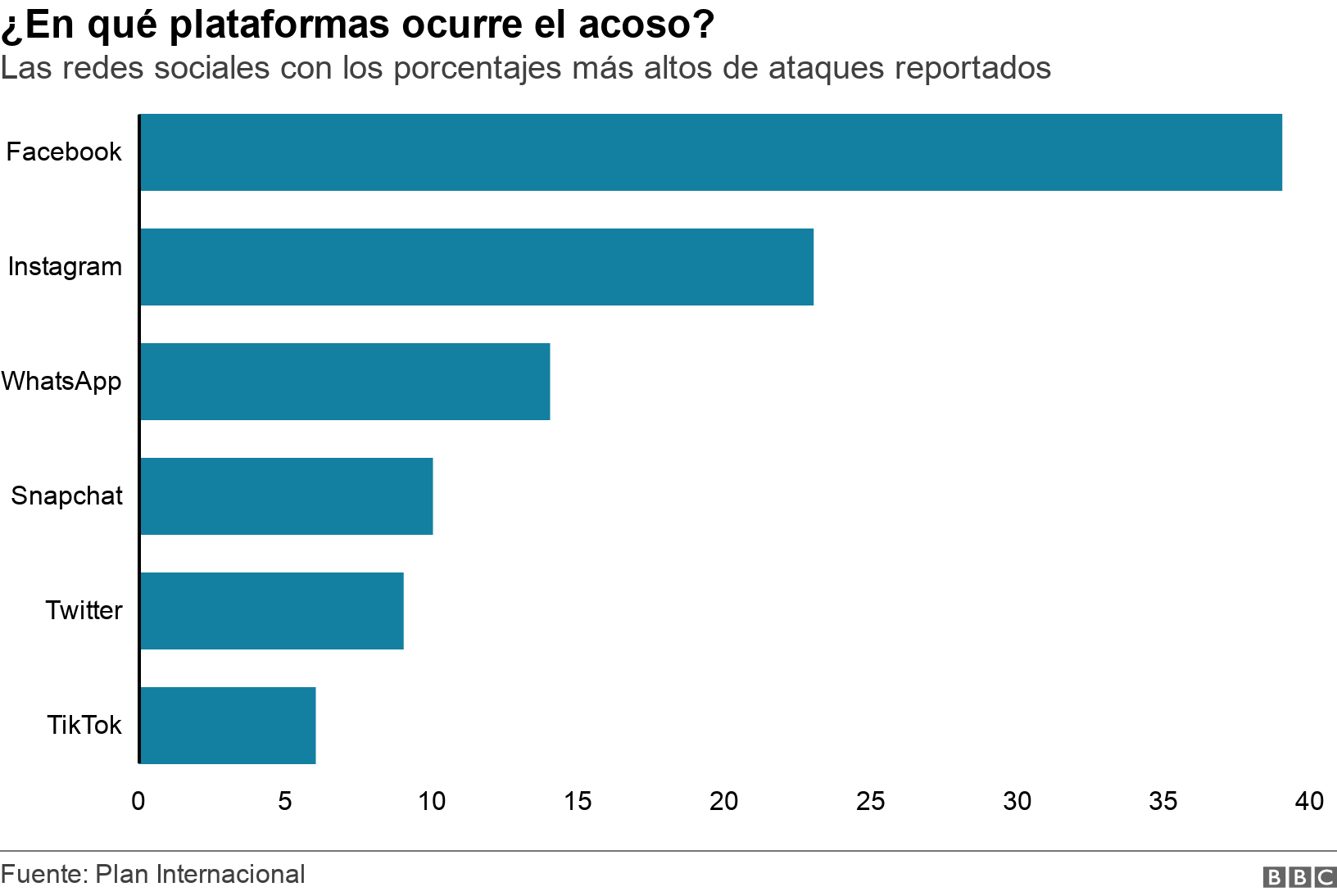¿En qué plataformas ocurre el acoso?. Las redes sociales con los porcentajes más altos de ataques reportados.  .