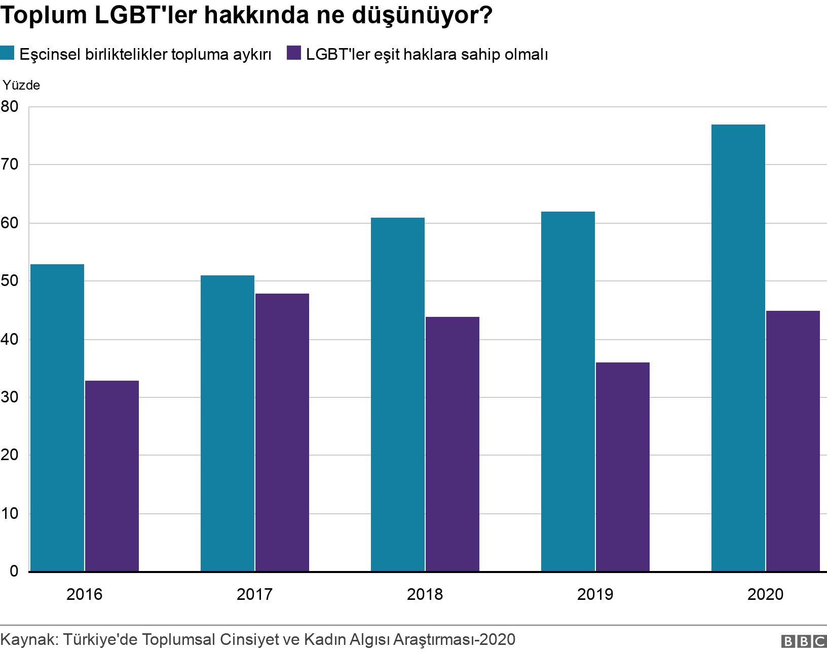 Toplum LGBT'ler hakkında ne düşünüyor?. .  .
