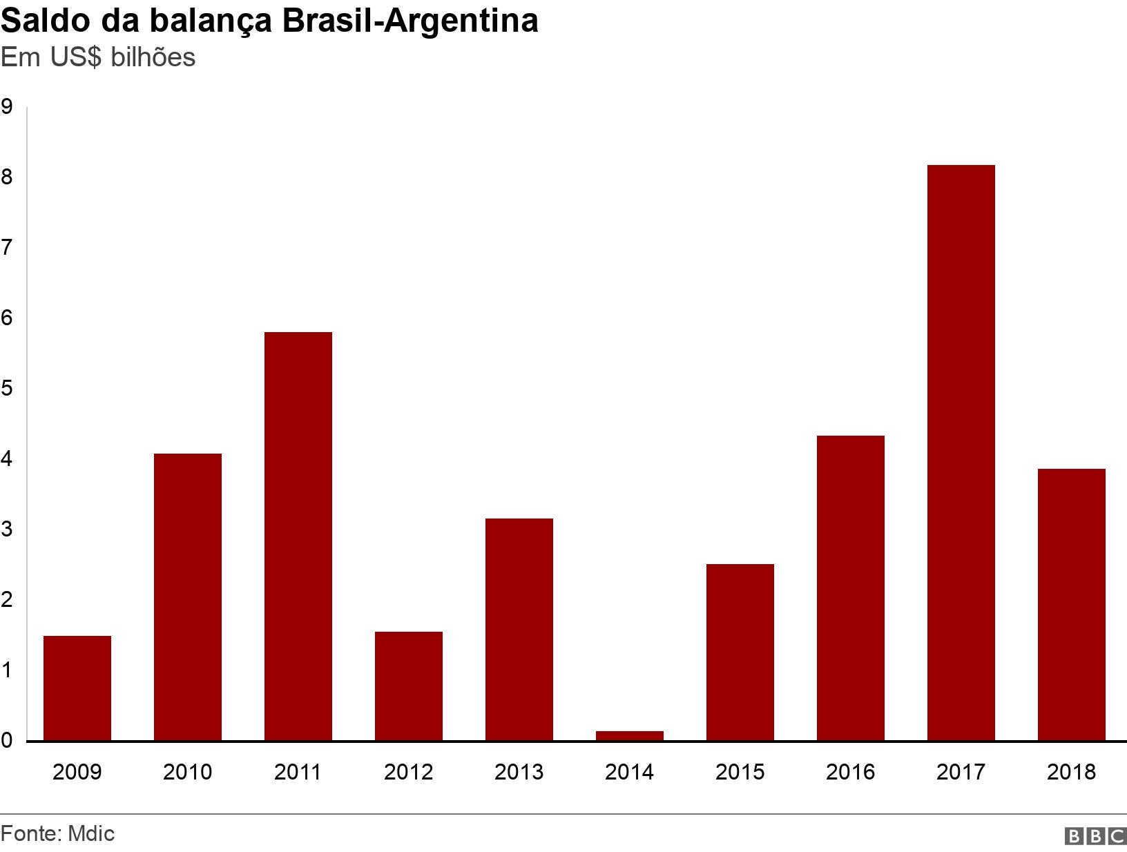 Saldo da balança Brasil-Argentina. Em US$ bilhões.  .