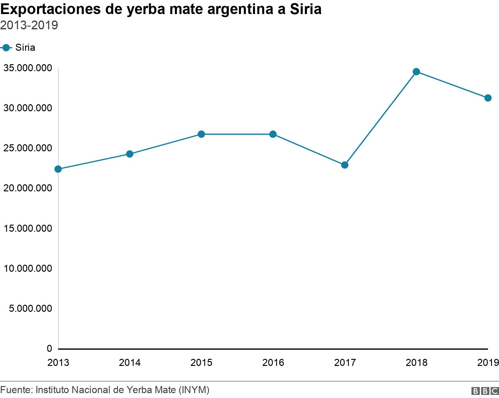 Exportaciones de yerba mate argentina a Siria. 2013-2019.  .