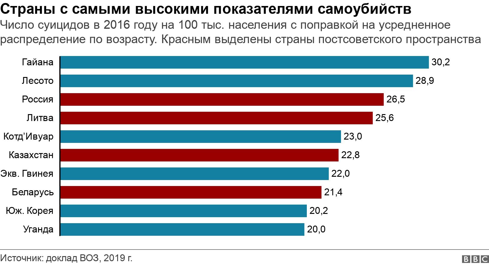 Страны с самыми высокими показателями самоубийств. Число суицидов в 2016 году на 100 тыс. населения с поправкой на усредненное распределение по возрасту. Красным выделены страны постсоветского пространства.  .