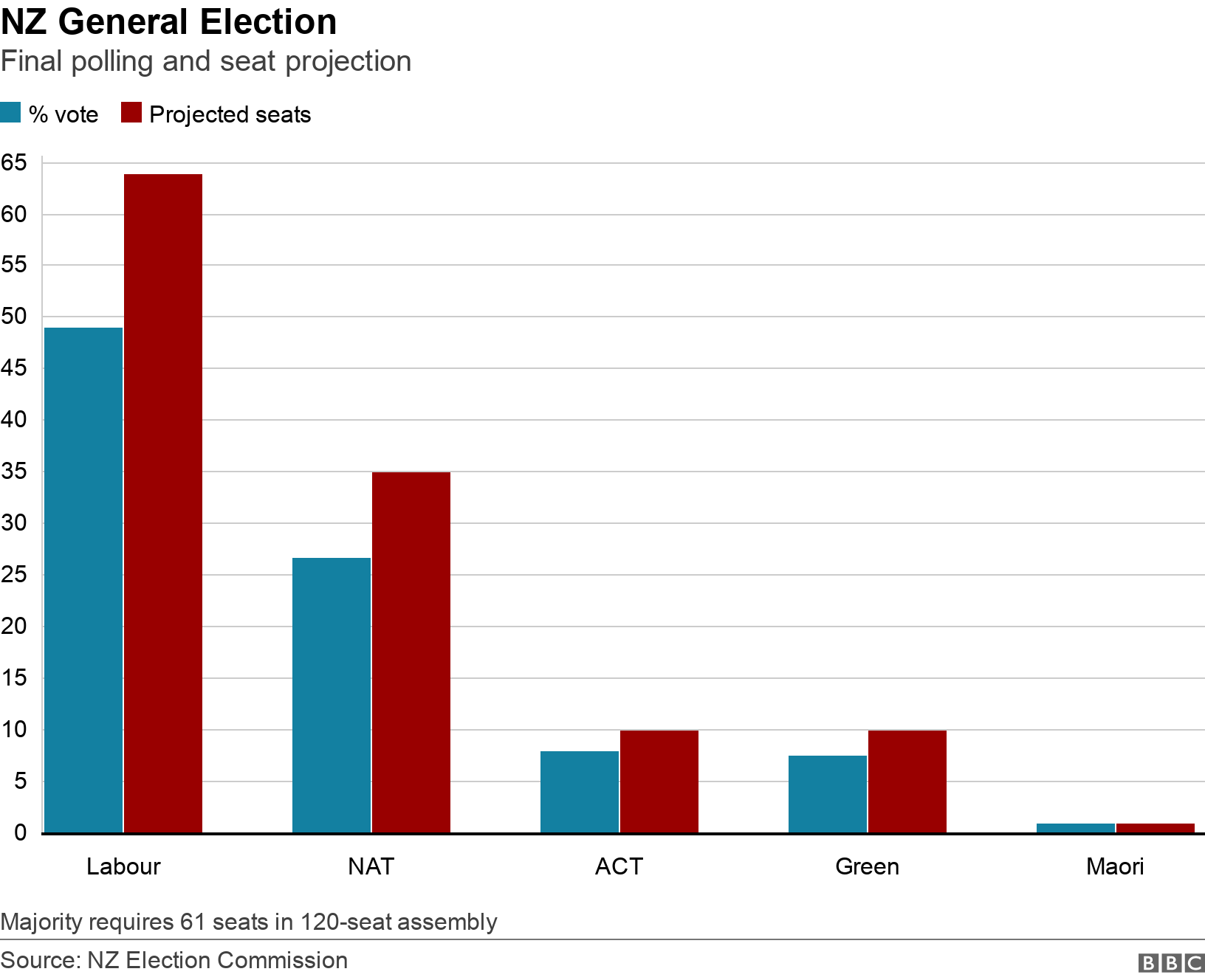 NZ General Election. Final polling and seat projection.  Majority requires 61 seats in 120-seat assembly.