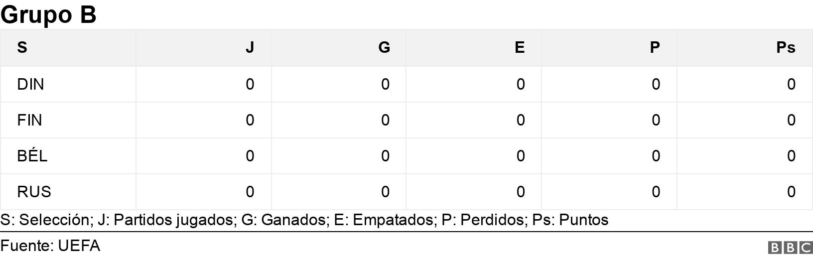 Grupo B. .  S: Selección; J: Partidos jugados; G: Ganados; E: Empatados; P: Perdidos; Ps: Puntos.