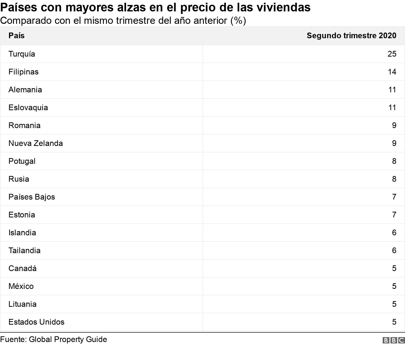 Países con mayores alzas en el precio de las viviendas. Comparado con el mismo trimestre del año anterior (%).  .