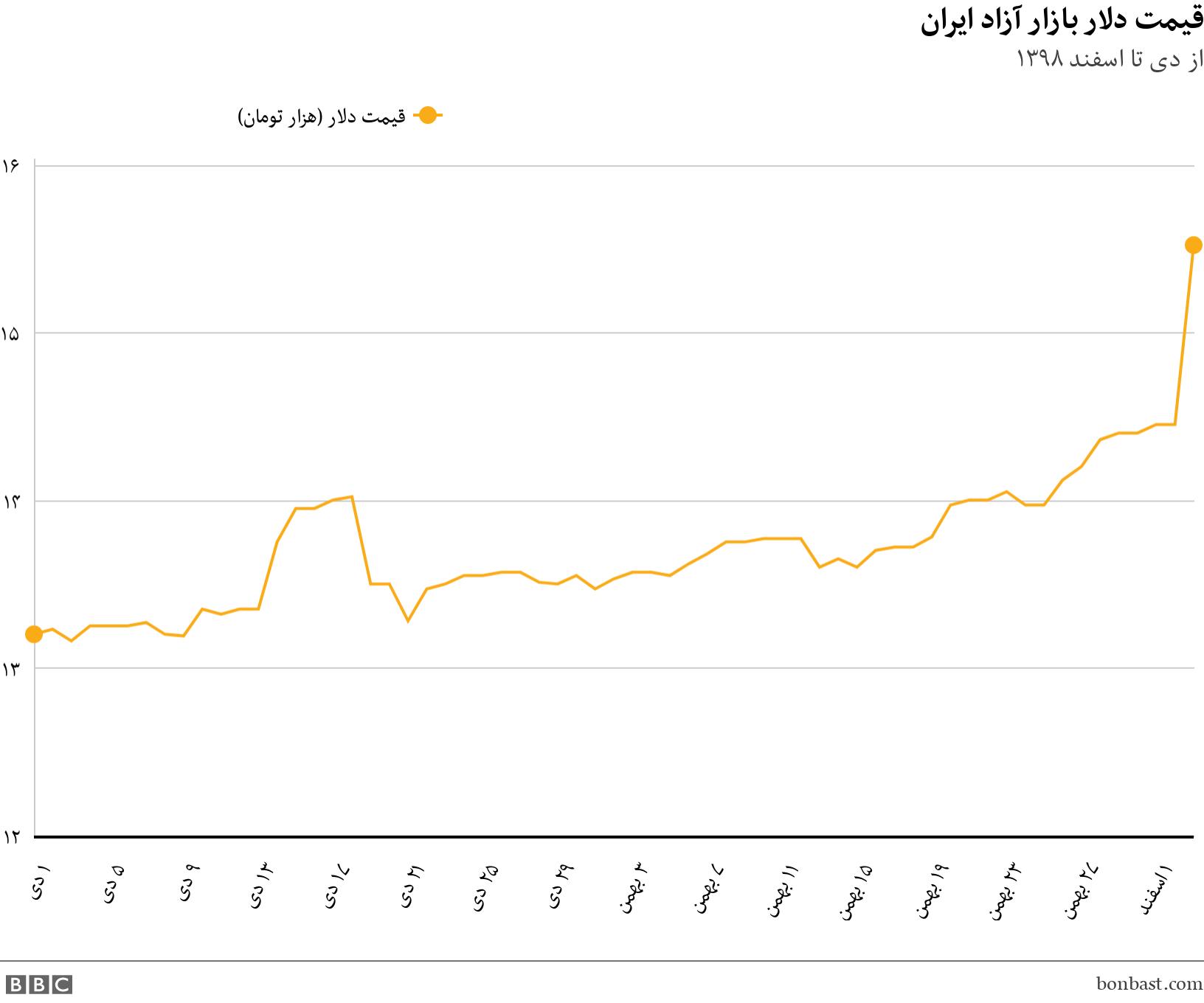 قیمت دلار بازار آزاد ایران. از دی تا اسفند ۱۳۹۸.  .