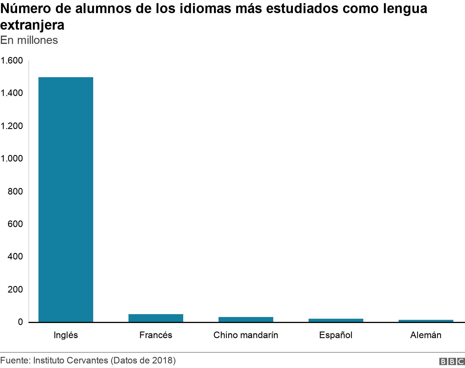Número de alumnos de los idiomas más estudiados como lengua extranjera. En millones. El gráfico muestra el número de los idiomas más estudiados como lengua extranjera.  .