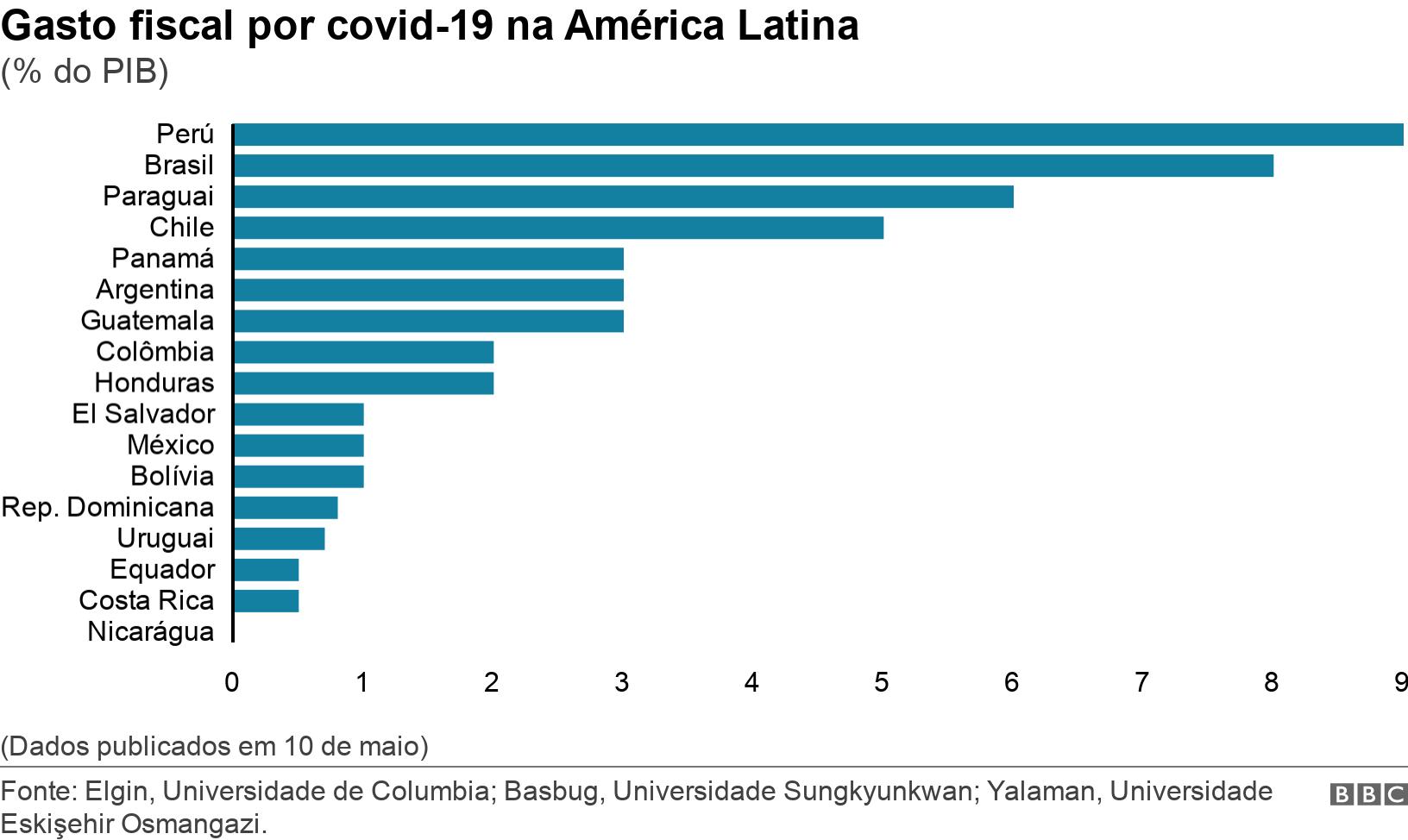 Gasto fiscal por covid-19 na América Latina. (% do PIB).  (Dados publicados em 10 de maio).