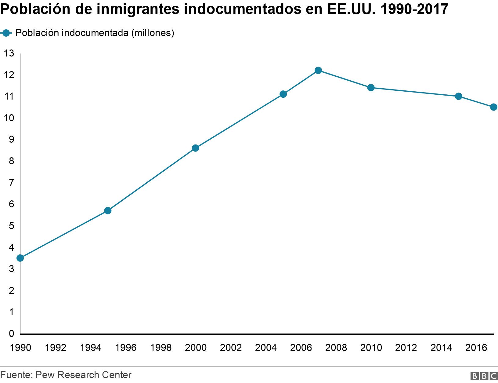 Población de inmigrantes indocumentados en EE.UU. 1990-2017. .  .