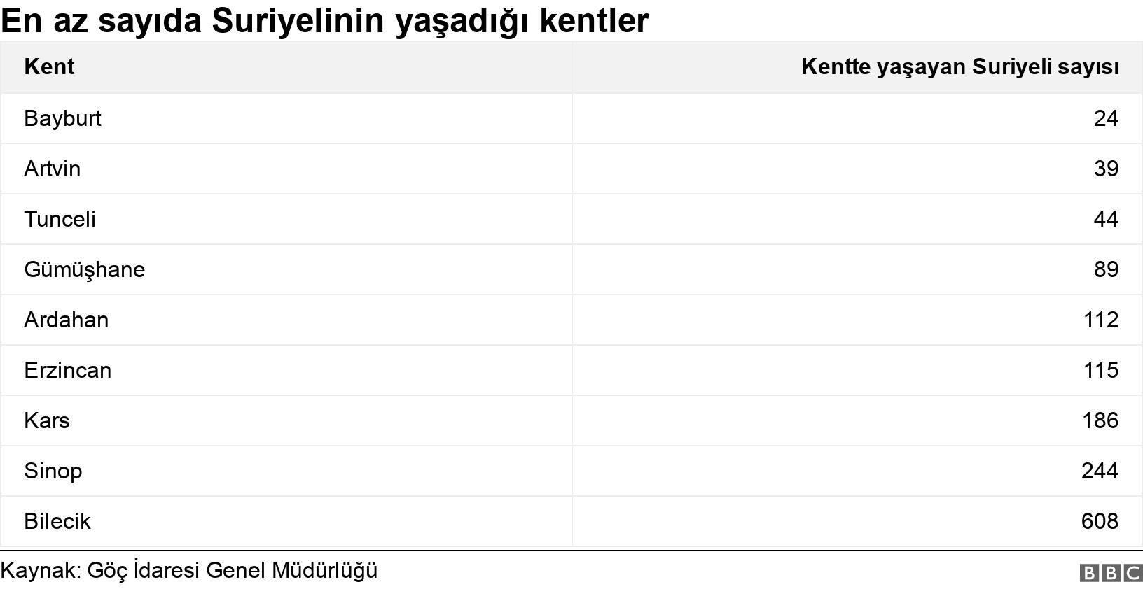 En az sayıda Suriyelinin yaşadığı kentler. .  .