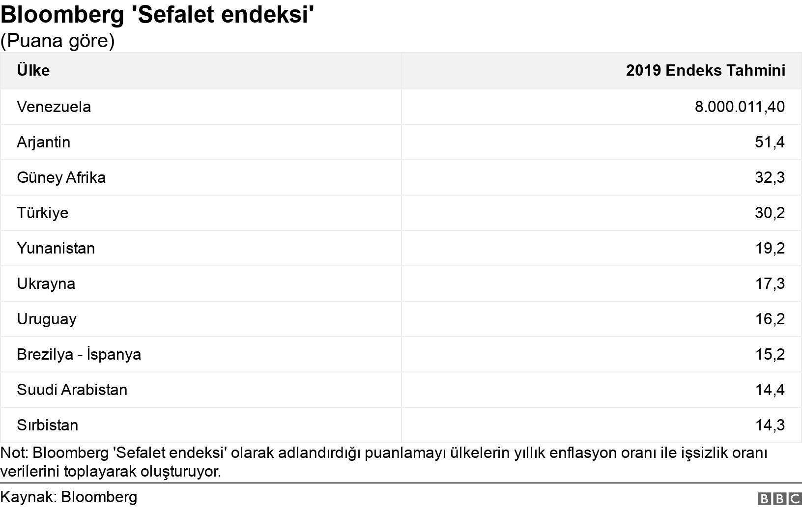 Bloomberg 'Sefalet endeksi'. (Puana göre).  Not: Bloomberg 'Sefalet endeksi' olarak adlandırdığı puanlamayı ülkelerin yıllık enflasyon oranı ile işsizlik oranı verilerini toplayarak oluşturuyor..