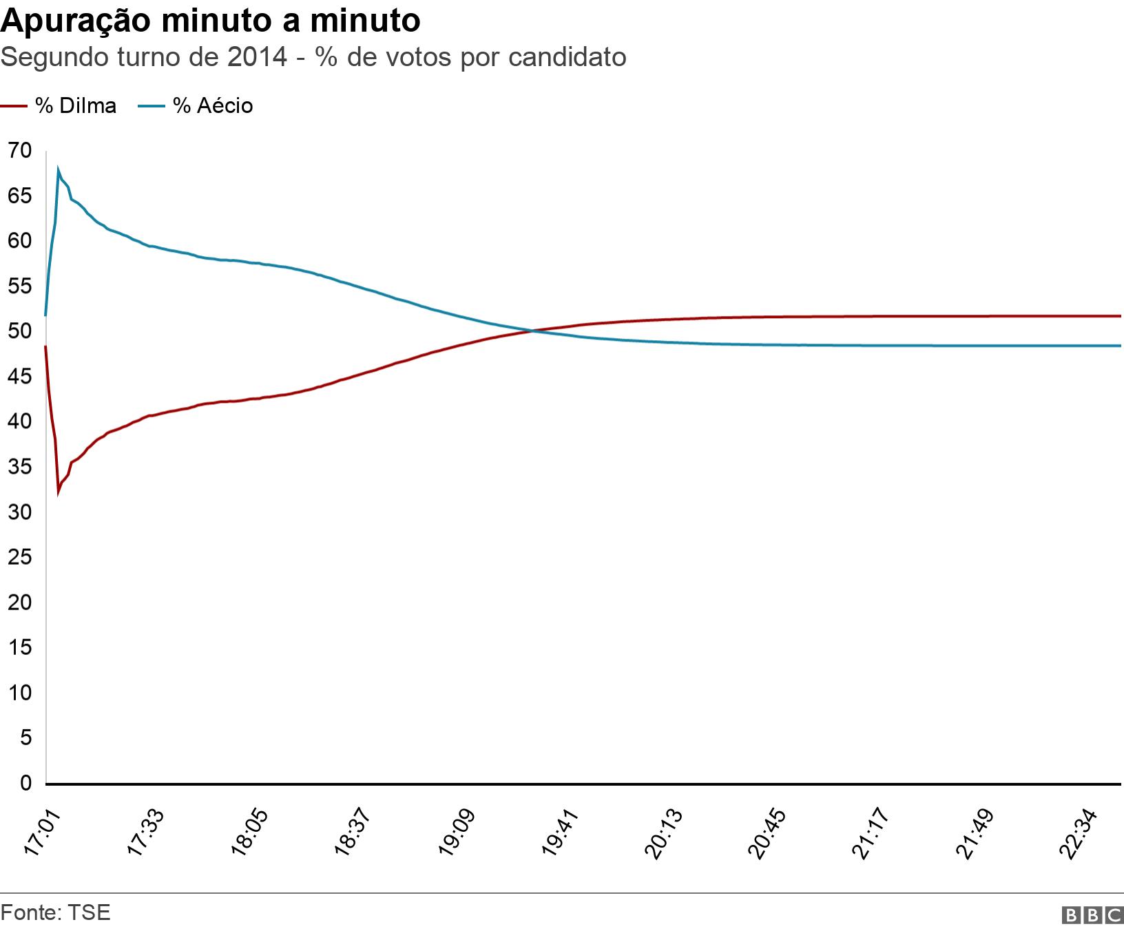 Apuração minuto a minuto. Segundo turno de 2014 - % de votos por candidato.  .