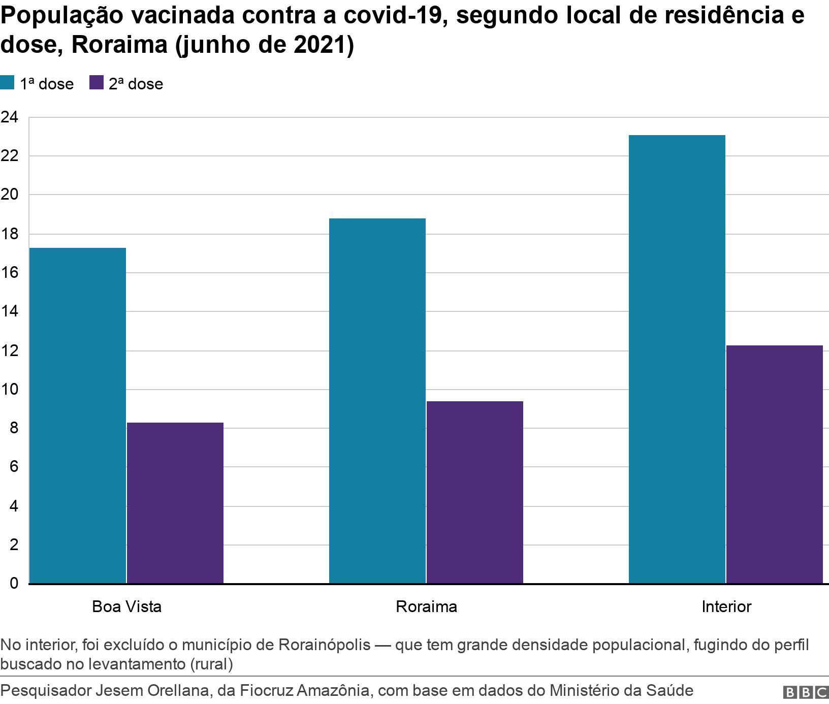 População vacinada contra a covid-19, segundo local de residência e dose, Roraima (junho de 2021). .  No interior, foi excluído o município de Rorainópolis — que tem grande densidade populacional, fugindo do perfil buscado no levantamento (rural).