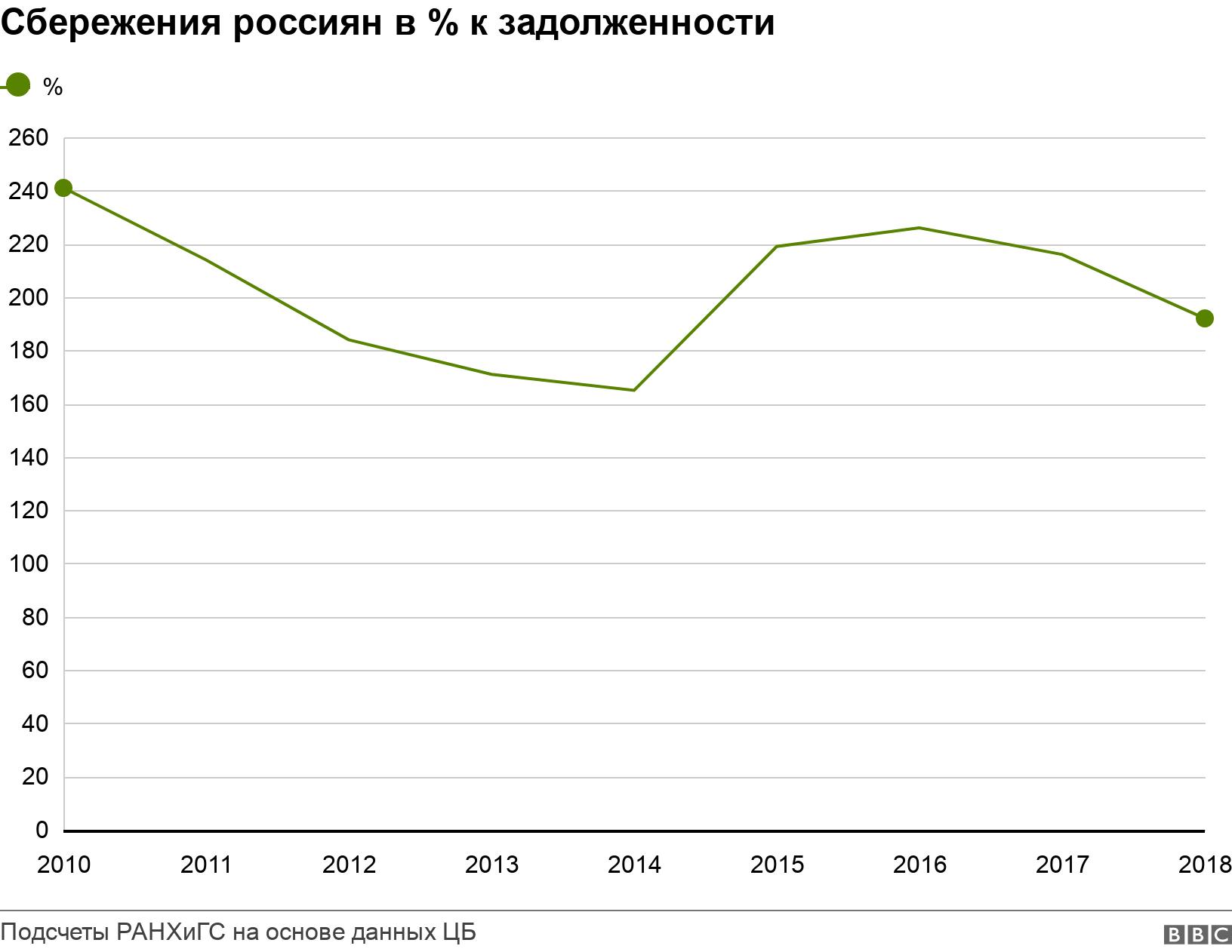 Сбережения россиян в % к задолженности. .  .