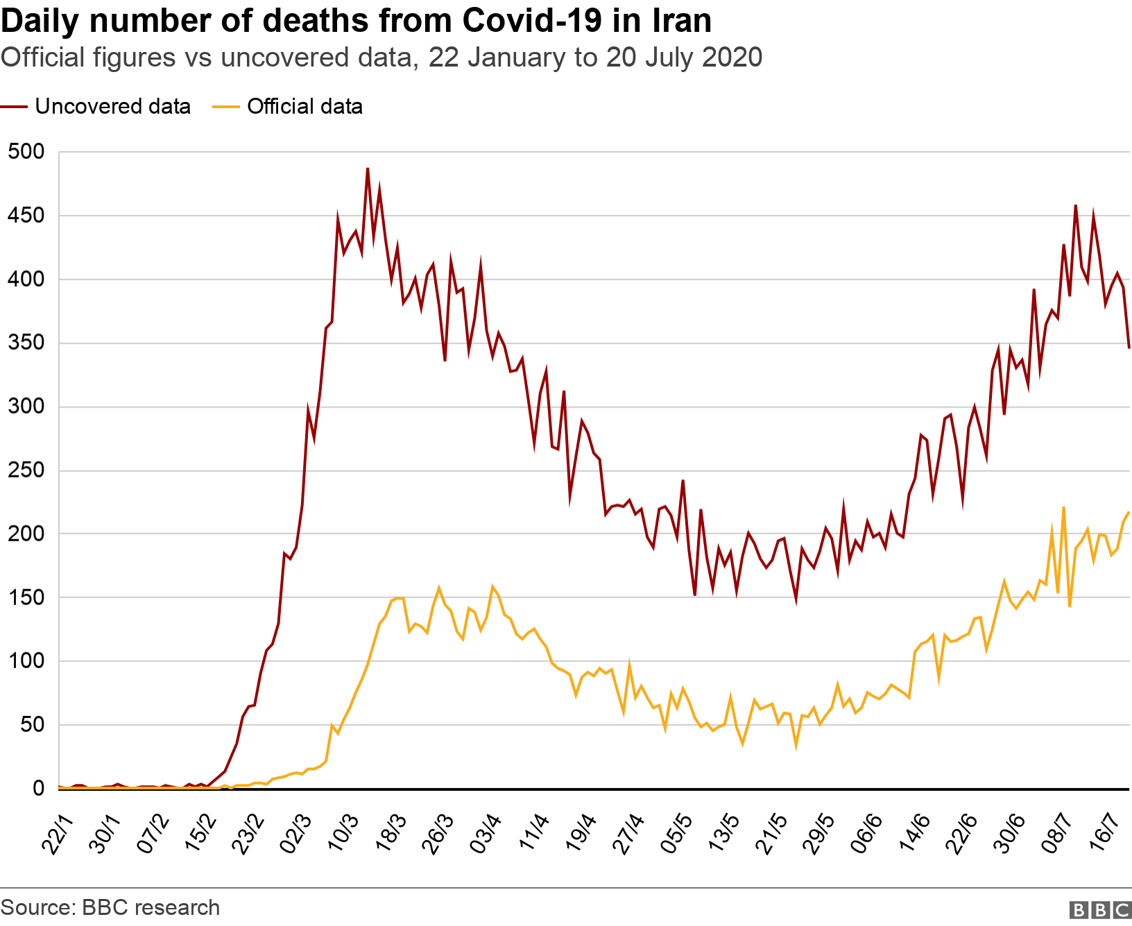 Daily number of deaths from Covid-19 in Iran. Official figures vs uncovered data, 22 January to 20 July 2020.  .