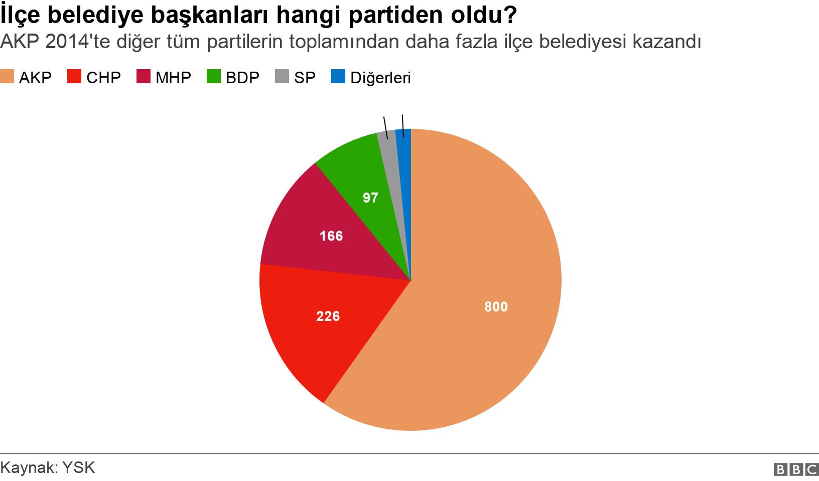 İlçe belediye başkanları hangi partiden oldu?. AKP 2014'te diğer tüm partilerin toplamından daha fazla ilçe belediyesi kazandı.  .