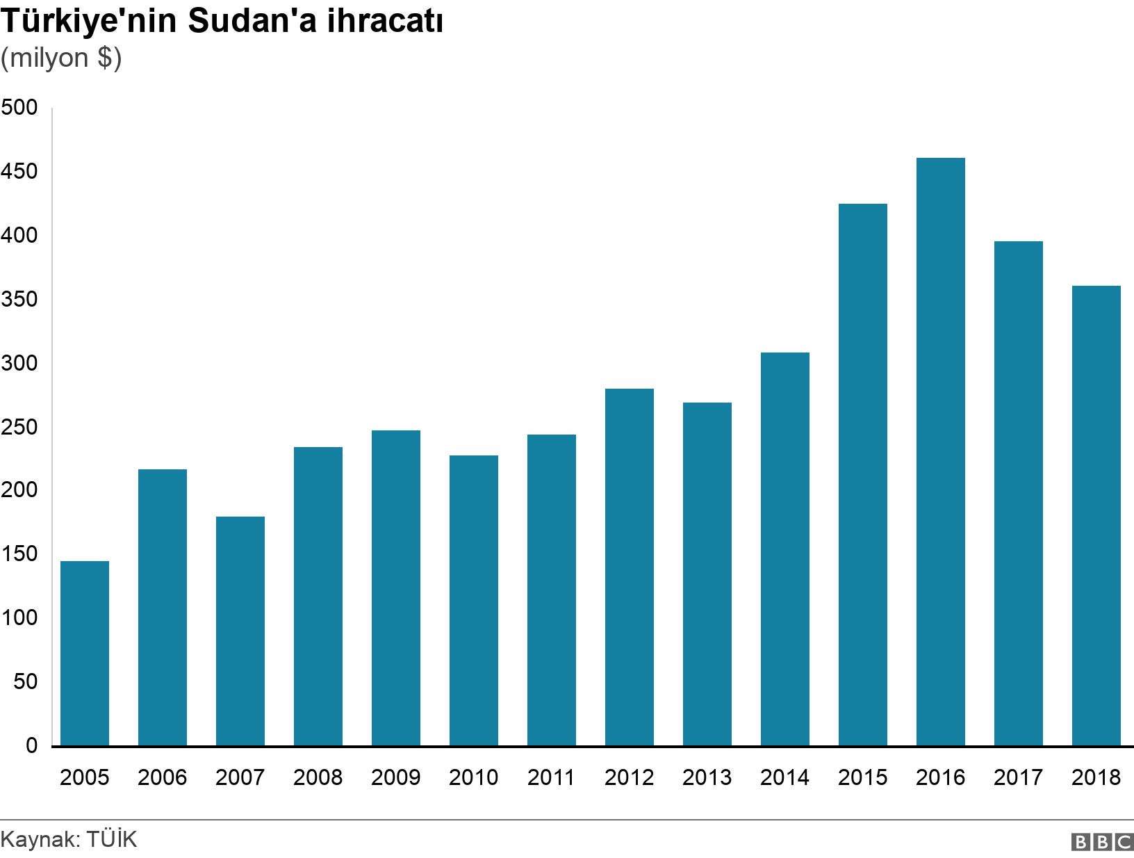 Türkiye'nin Sudan'a ihracatı. (milyon $).  .