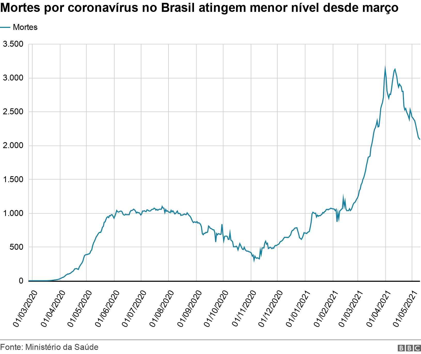 Mortes por coronavírus no Brasil atingem menor nível desde março. .  .
