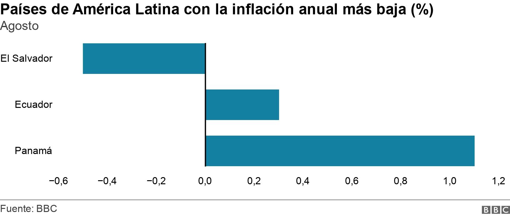 Países de América Latina con la inflación anual más baja (%). Agosto.  .